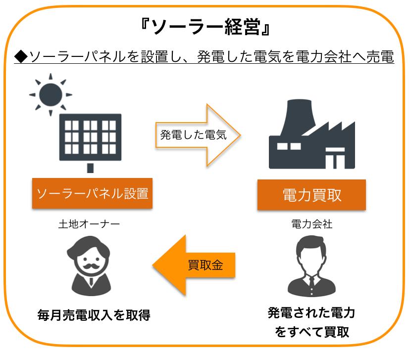 ソーラーパネル経営の仕組み