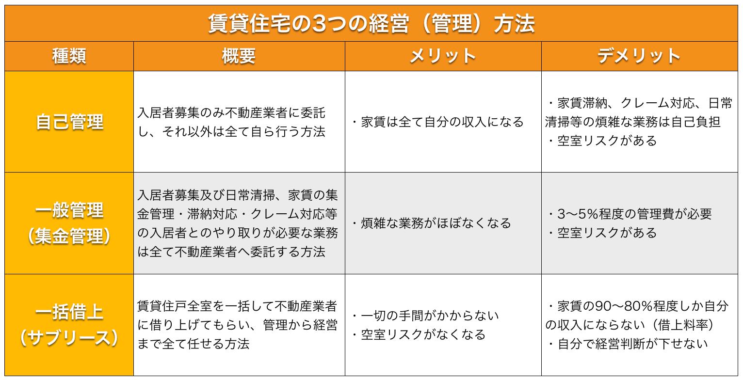 賃貸住宅の3つの経営(管理)方法