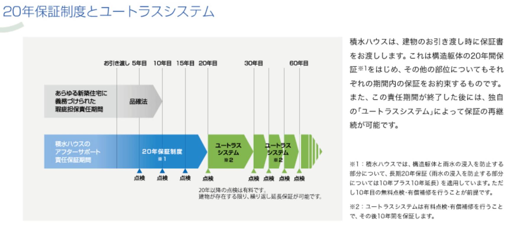 積水ハウスの20年間保証制度とユートラスシステム