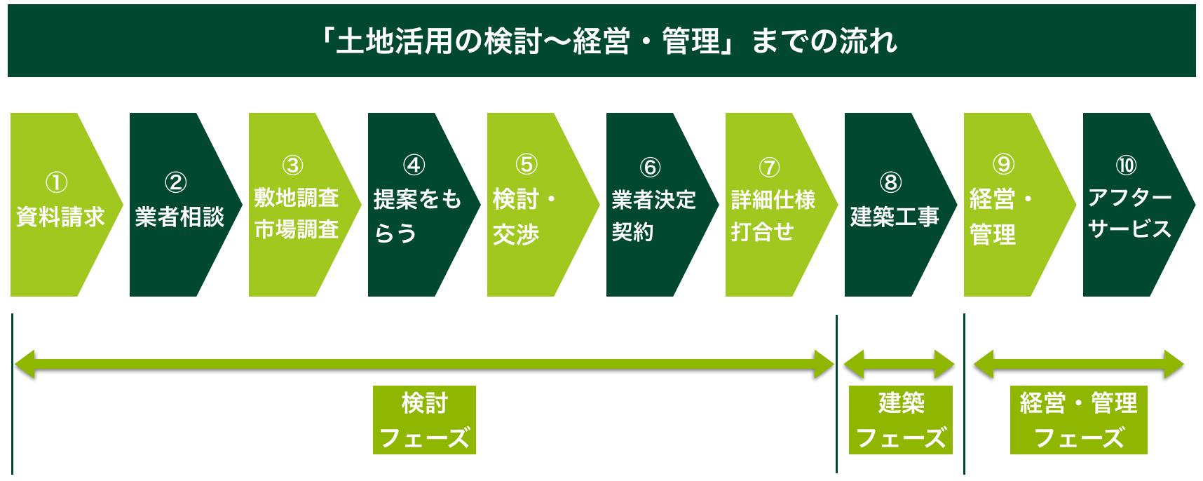 「土地活用の検討〜経営・管理」までの流れ