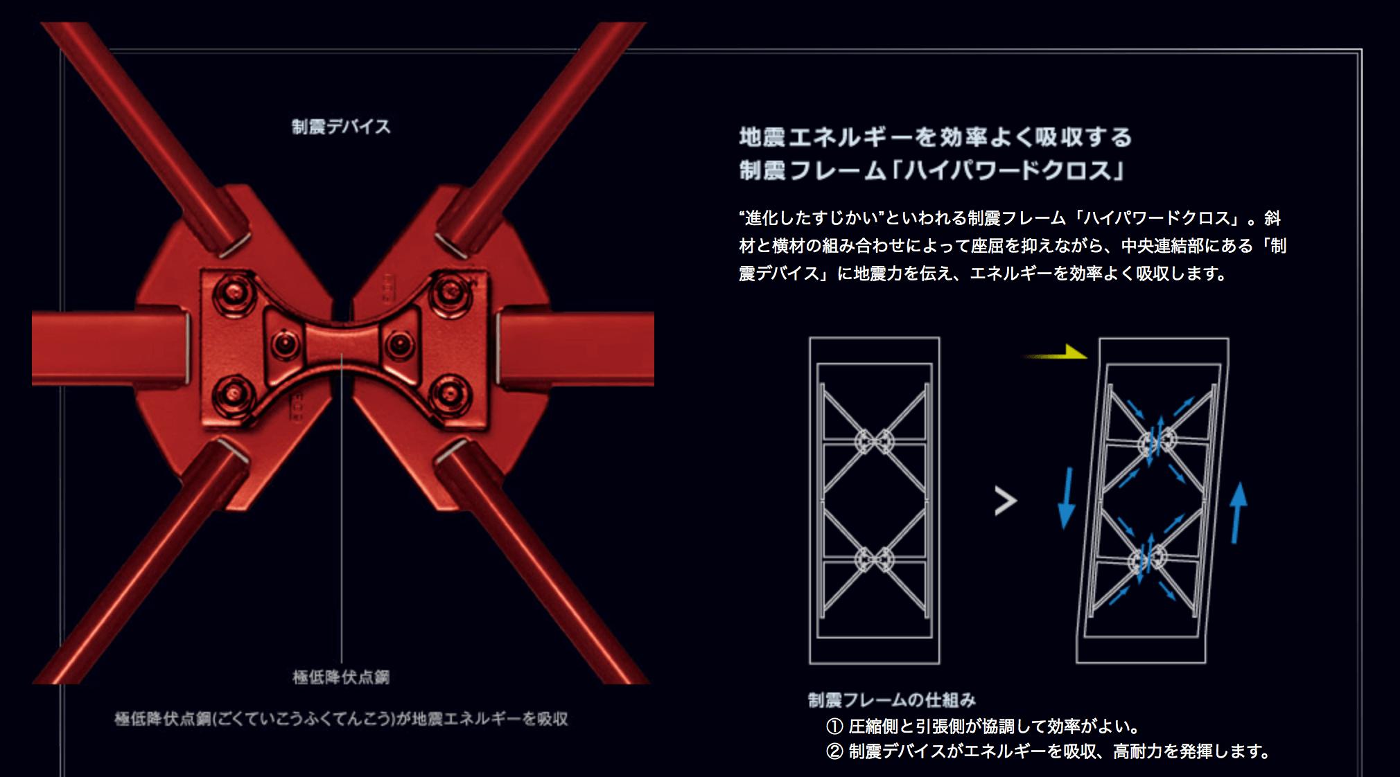 制震フレーム「ハイパワードクロス」