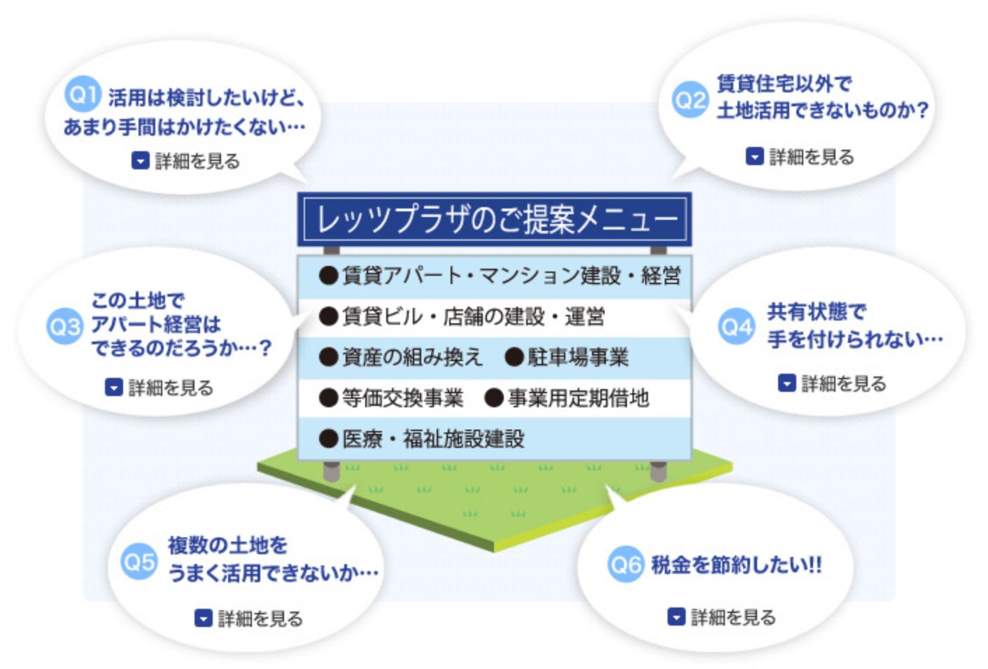 三井不動産「新築・建替・リノベーション・売買等の総合的なワンストップコンサルティング」