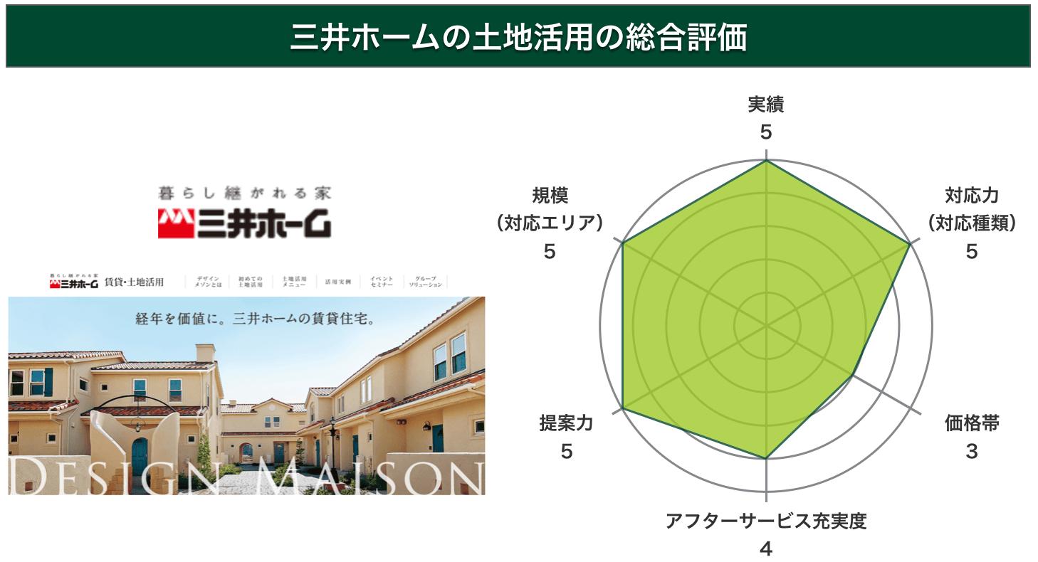 三井ホームの土地活用の総合評価