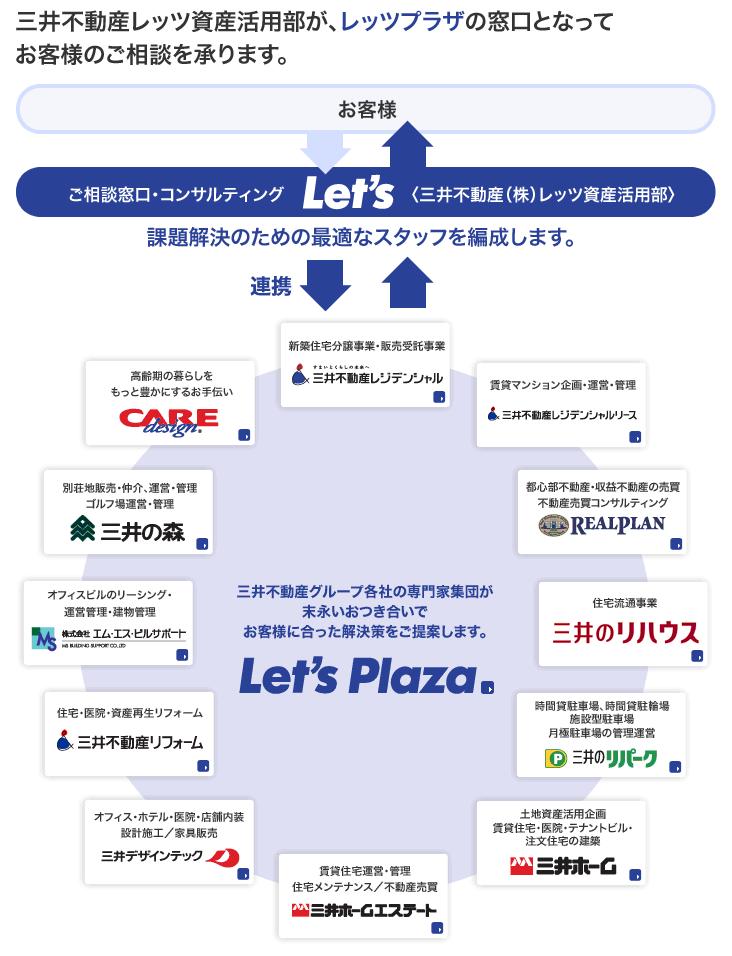 三井不動産「レッツプラザ」