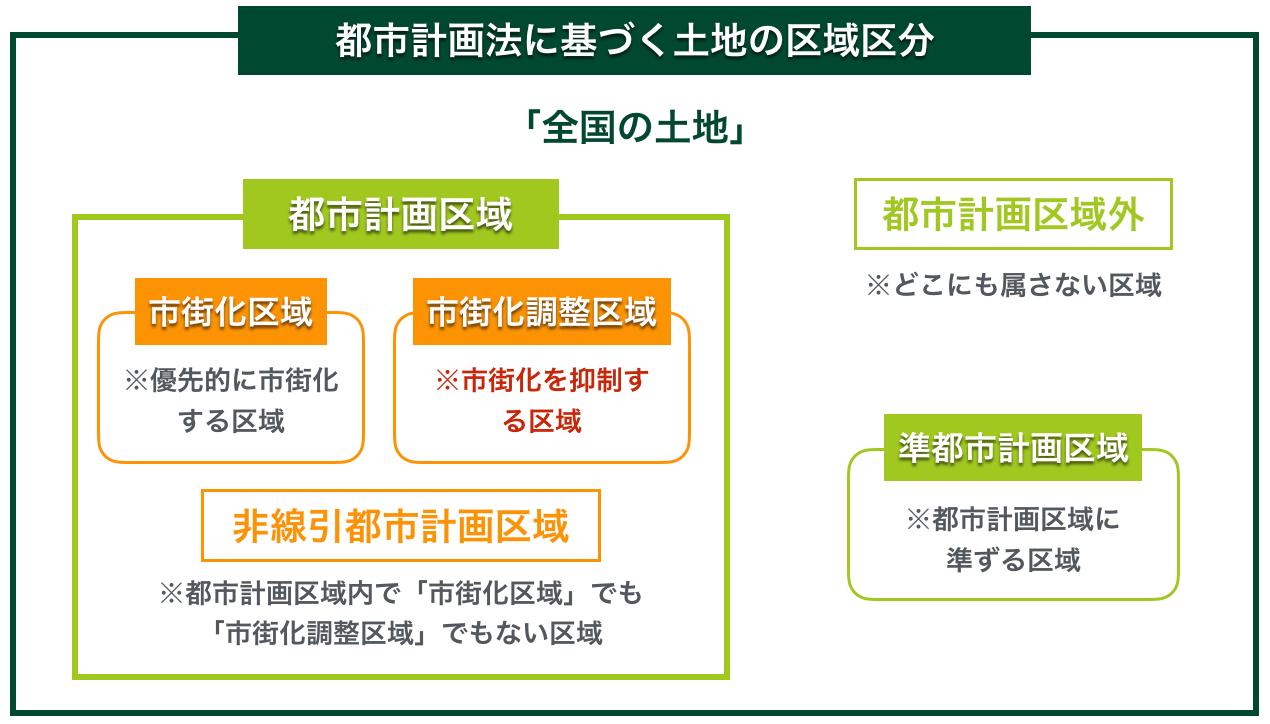 都市計画法に基づく土地の区域区分