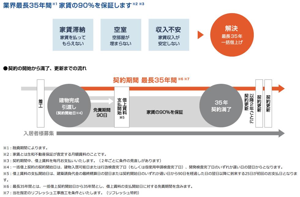 生和コーポレーション「募集家賃の90%の保証料率」