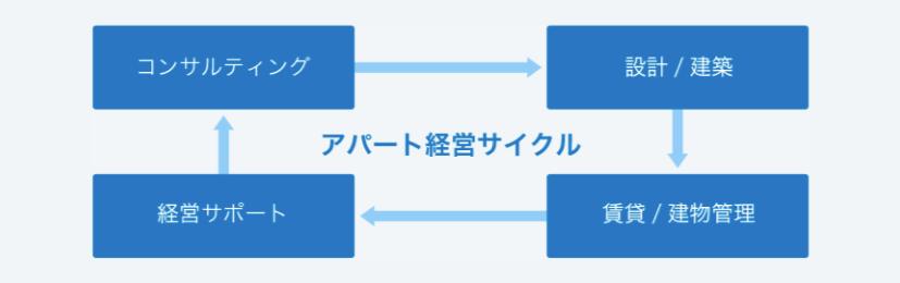 セレコーポレーション「アパート経営サイクル」