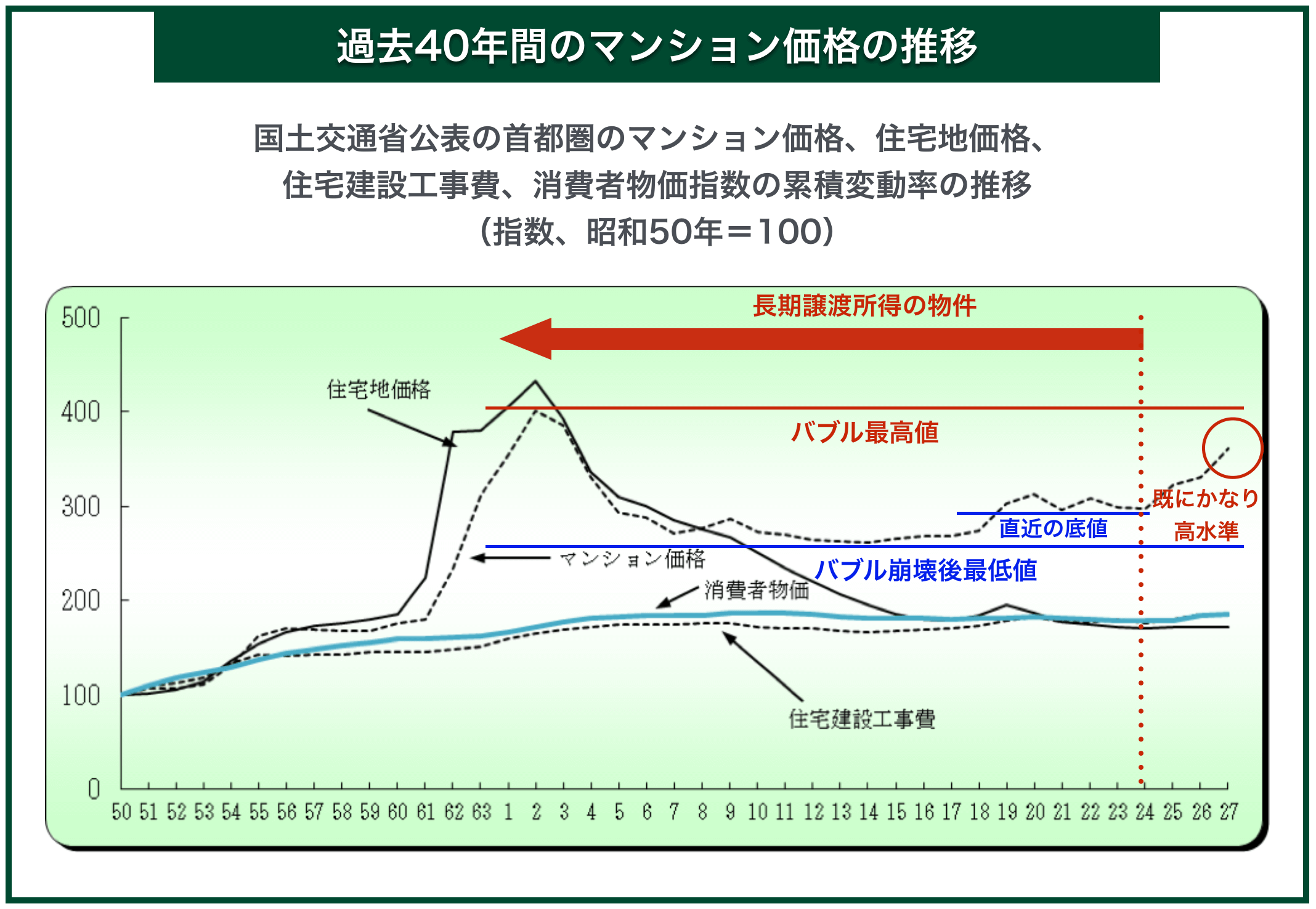 過去40年間のマンション価格の推移