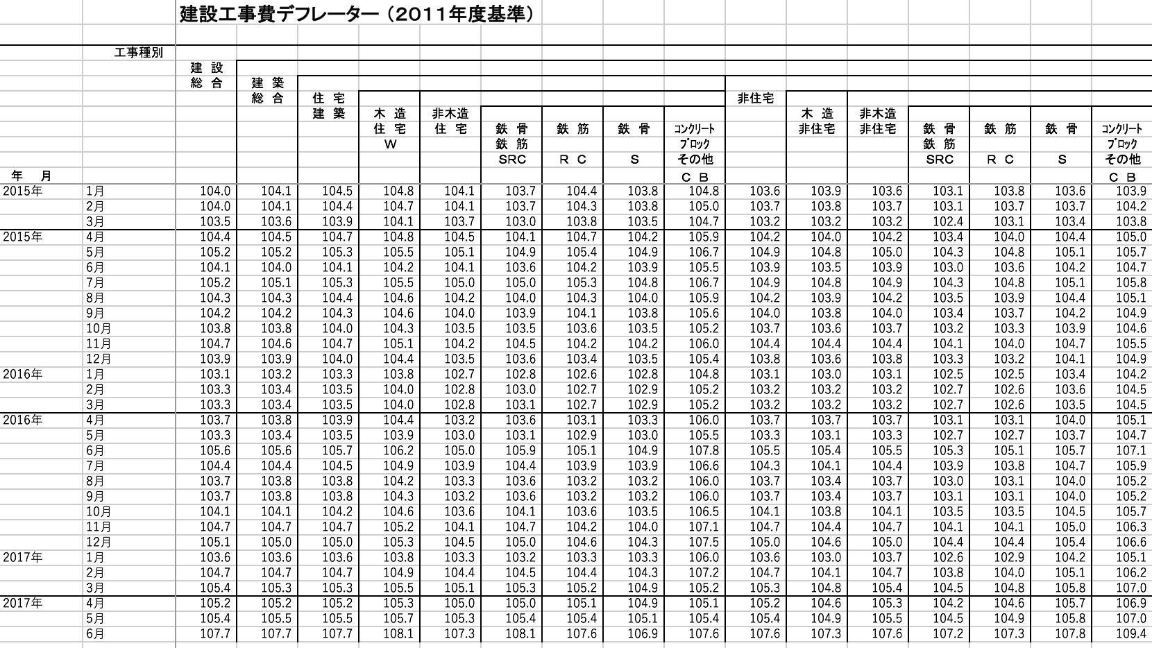 建設工事費デフレーター(2011年度基準)