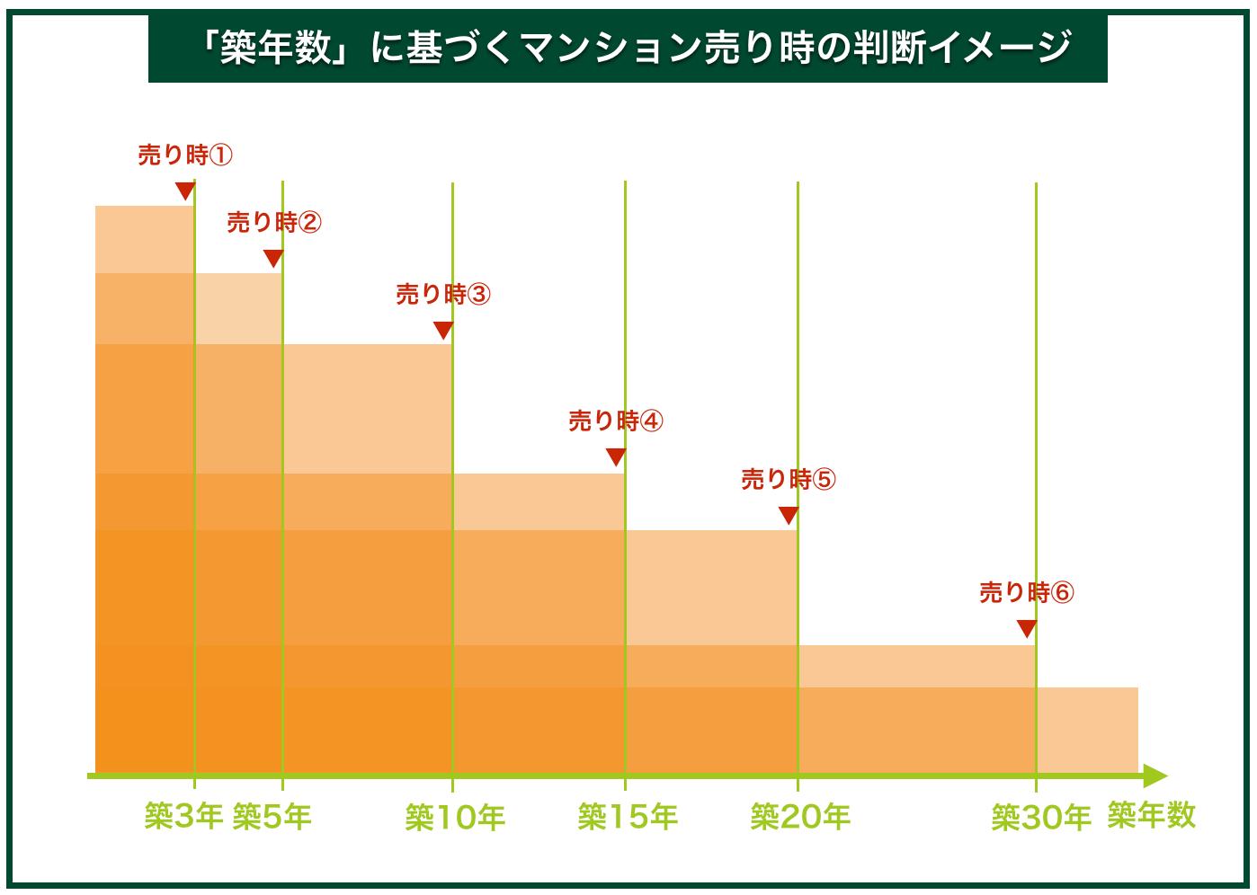 「築年数」に基づくマンション売り時の判断イメージ