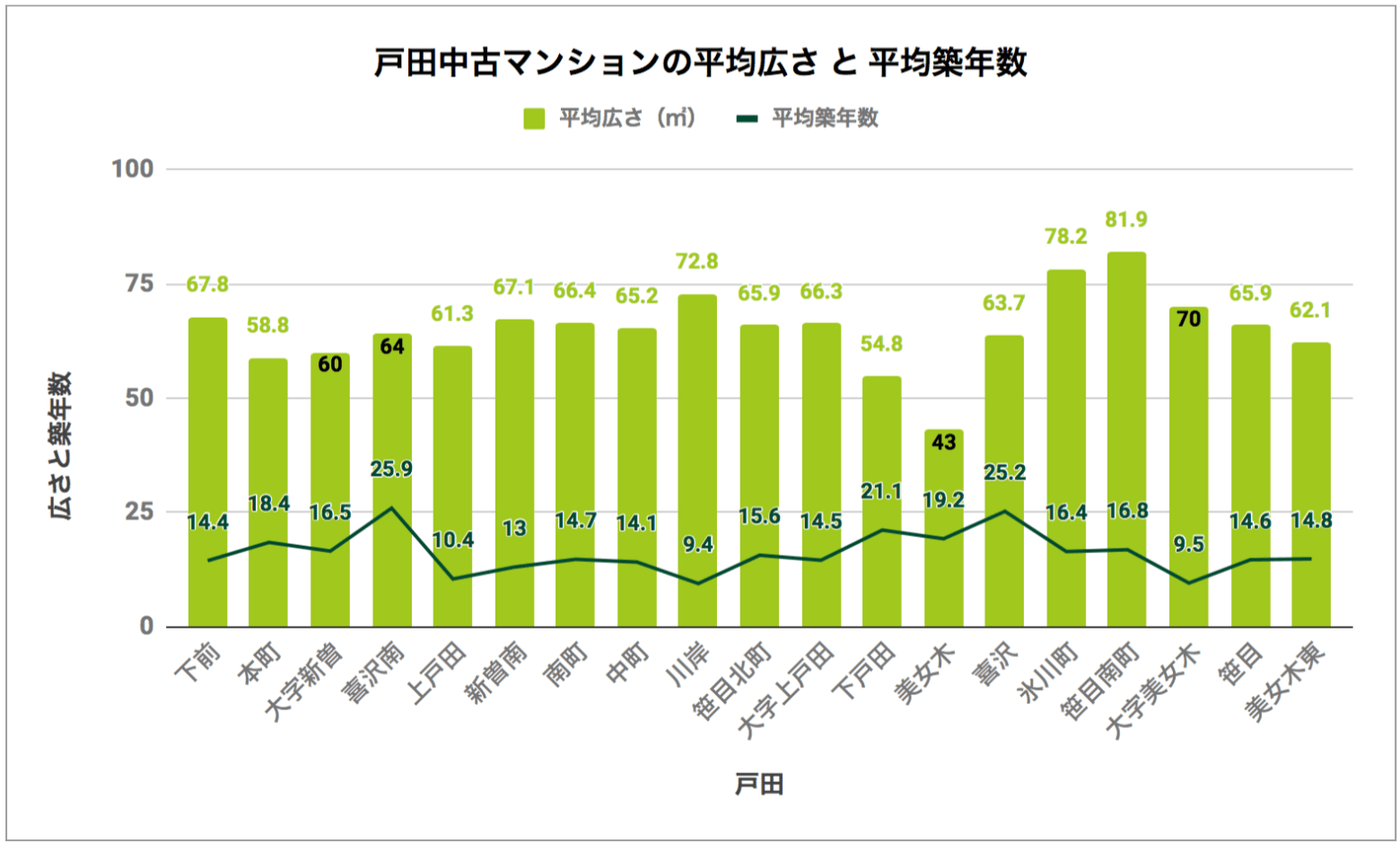 戸田「中古マンションの平均広さと平均築年数」