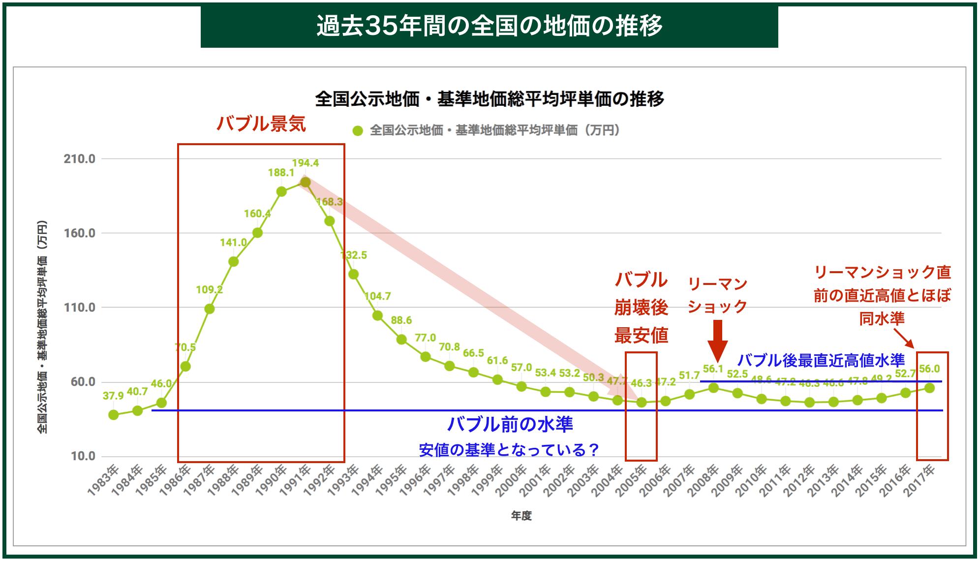 過去35年間の全国の地価の推移