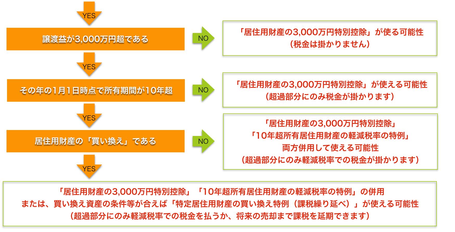 土地売却で譲渡益が出た場合の税金優遇特例該当確認チャート