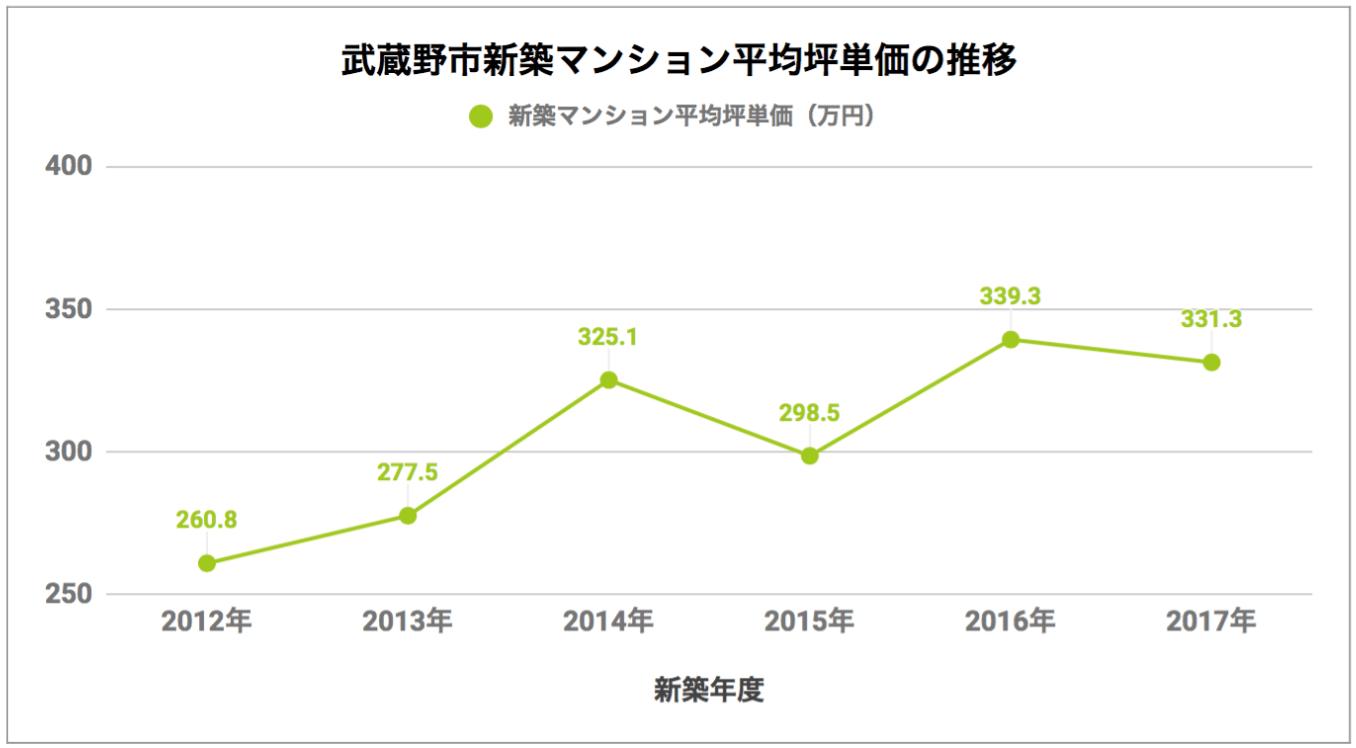 武蔵野市「新築マンション平均坪単価の推移」
