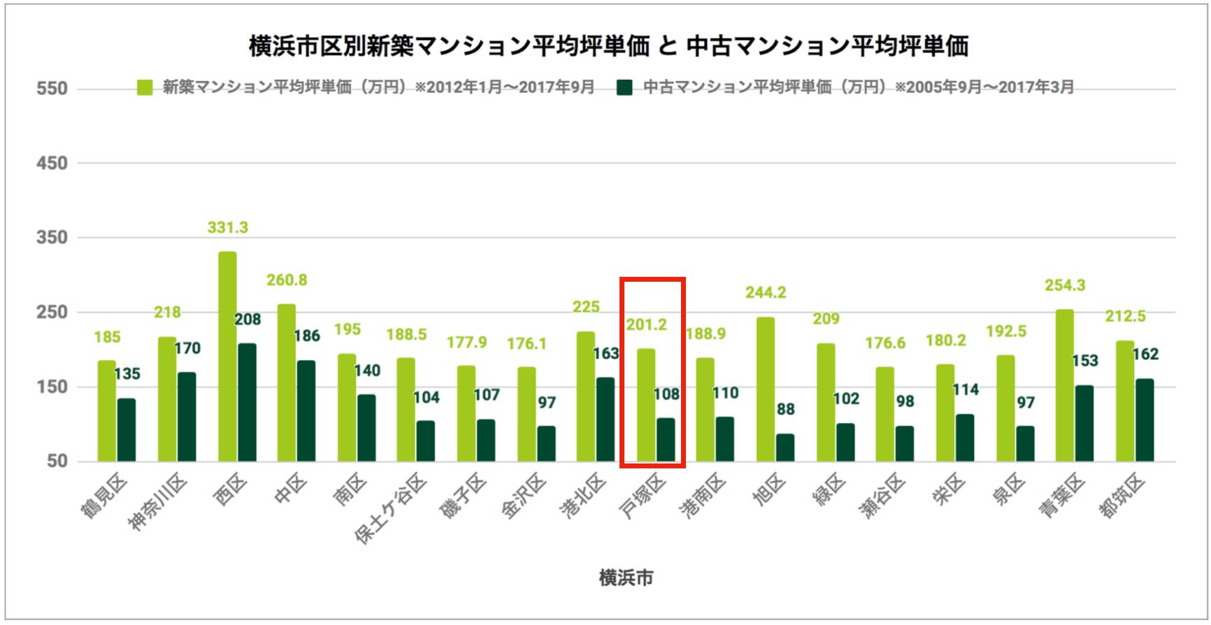 横浜市区別「新築マンション平均坪単価と中古マンション平均坪単価」