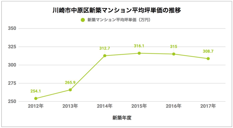 川崎市中原区「新築マンション平均坪単価の推移」