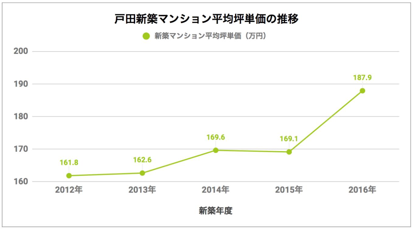 戸田「新築マンション平均坪単価の推移」