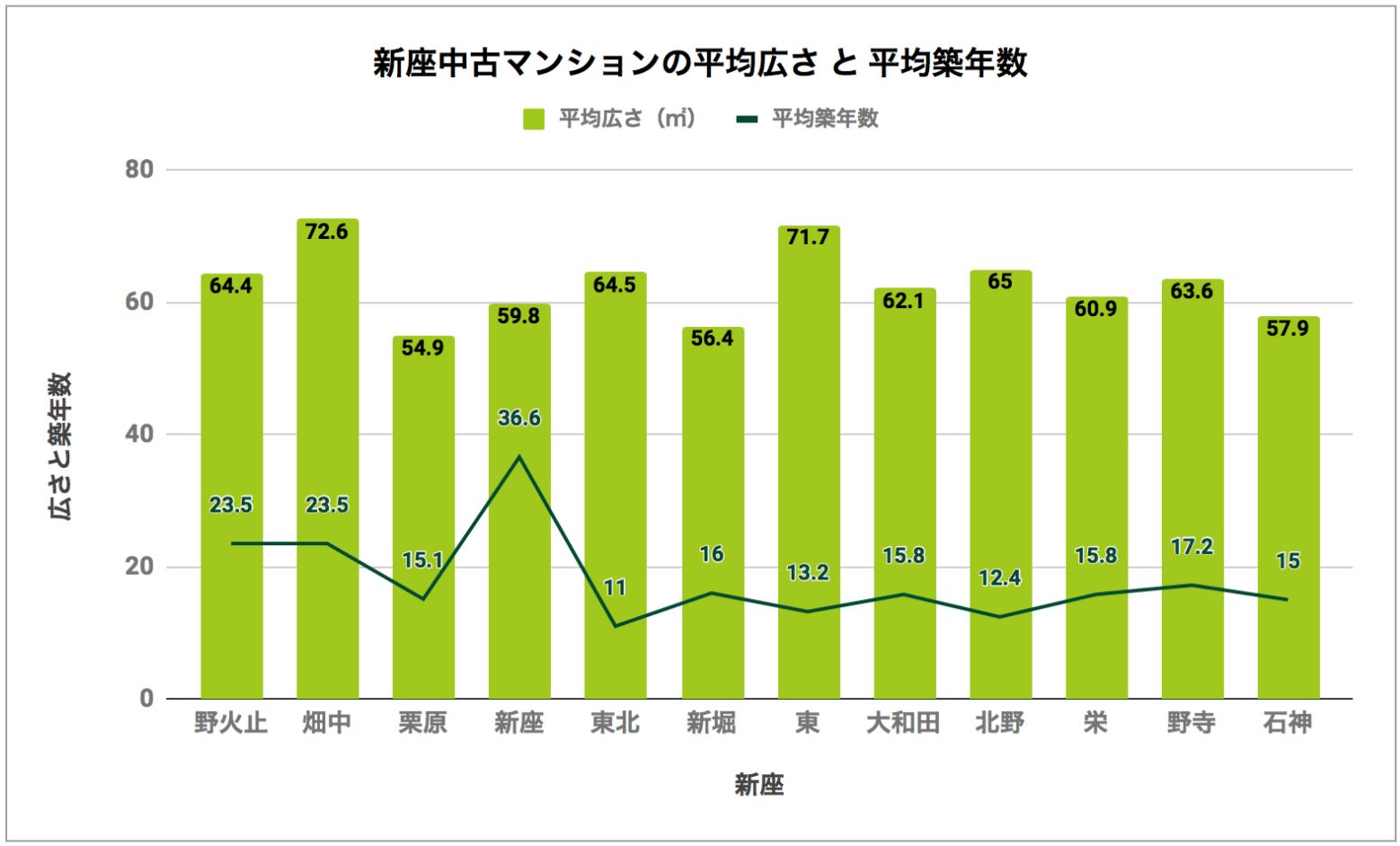 新座「中古マンションの平均広さと平均築年数」