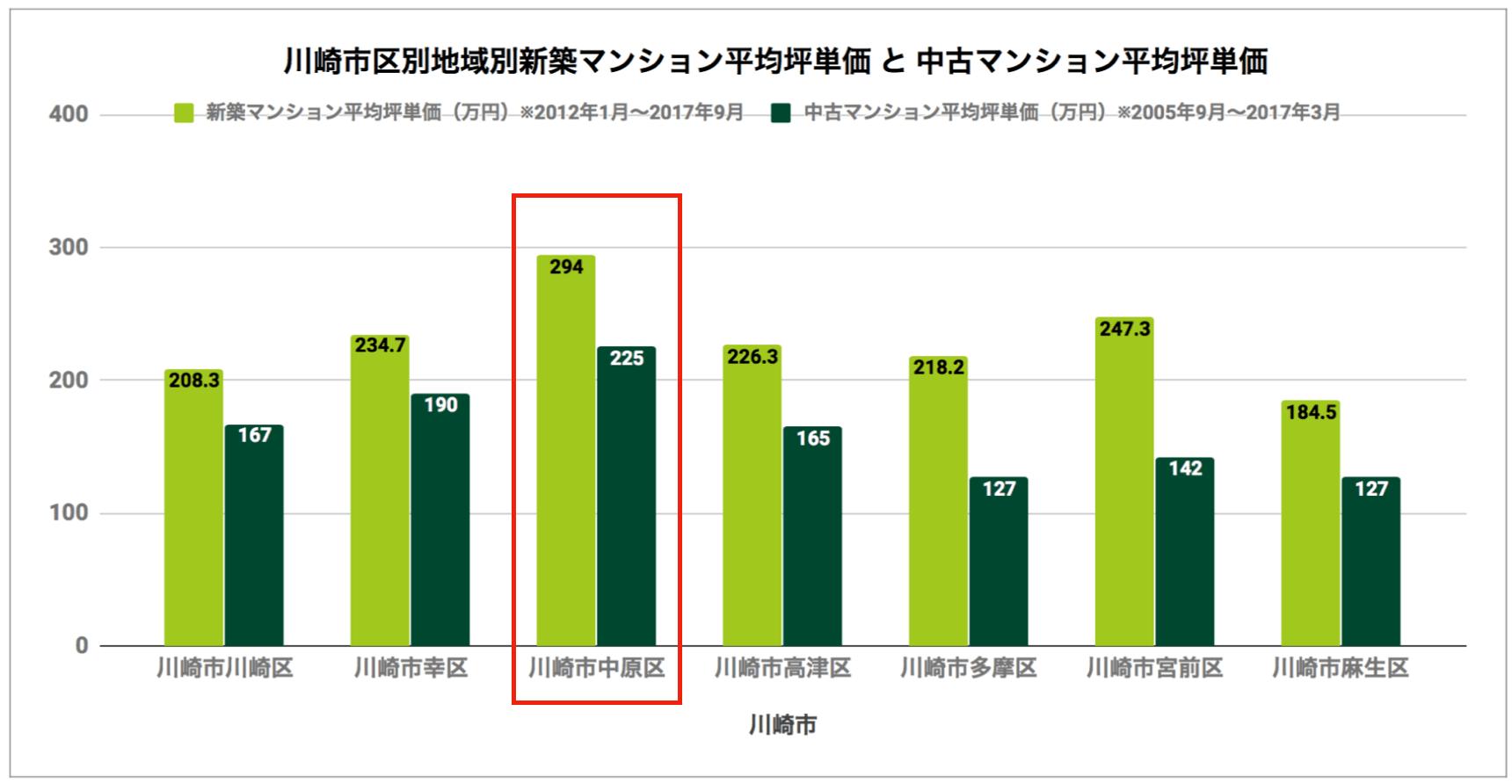 川崎市区別「新築マンション平均坪単価と中古マンション平均坪単価」