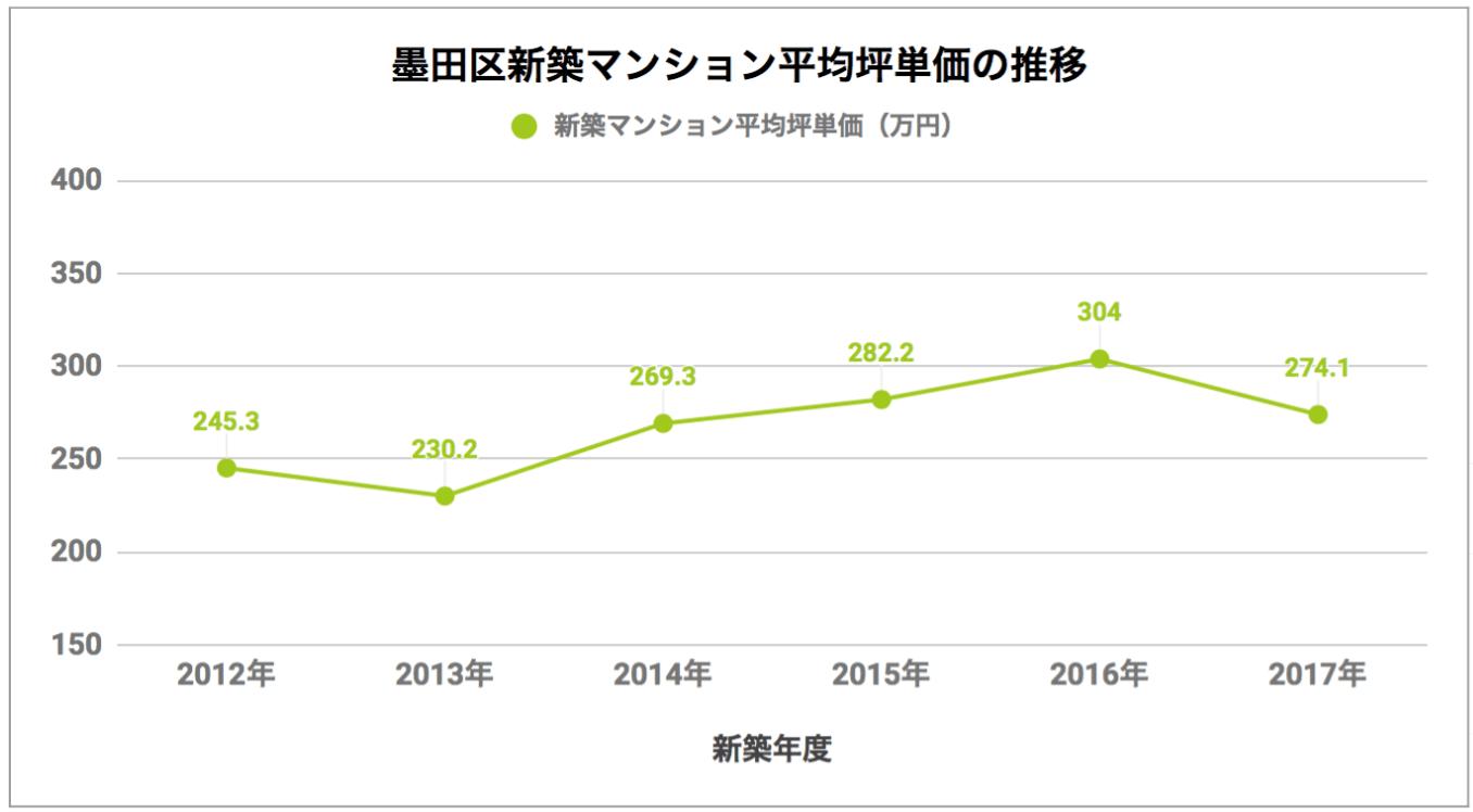 墨田区「新築マンション平均坪単価の推移」
