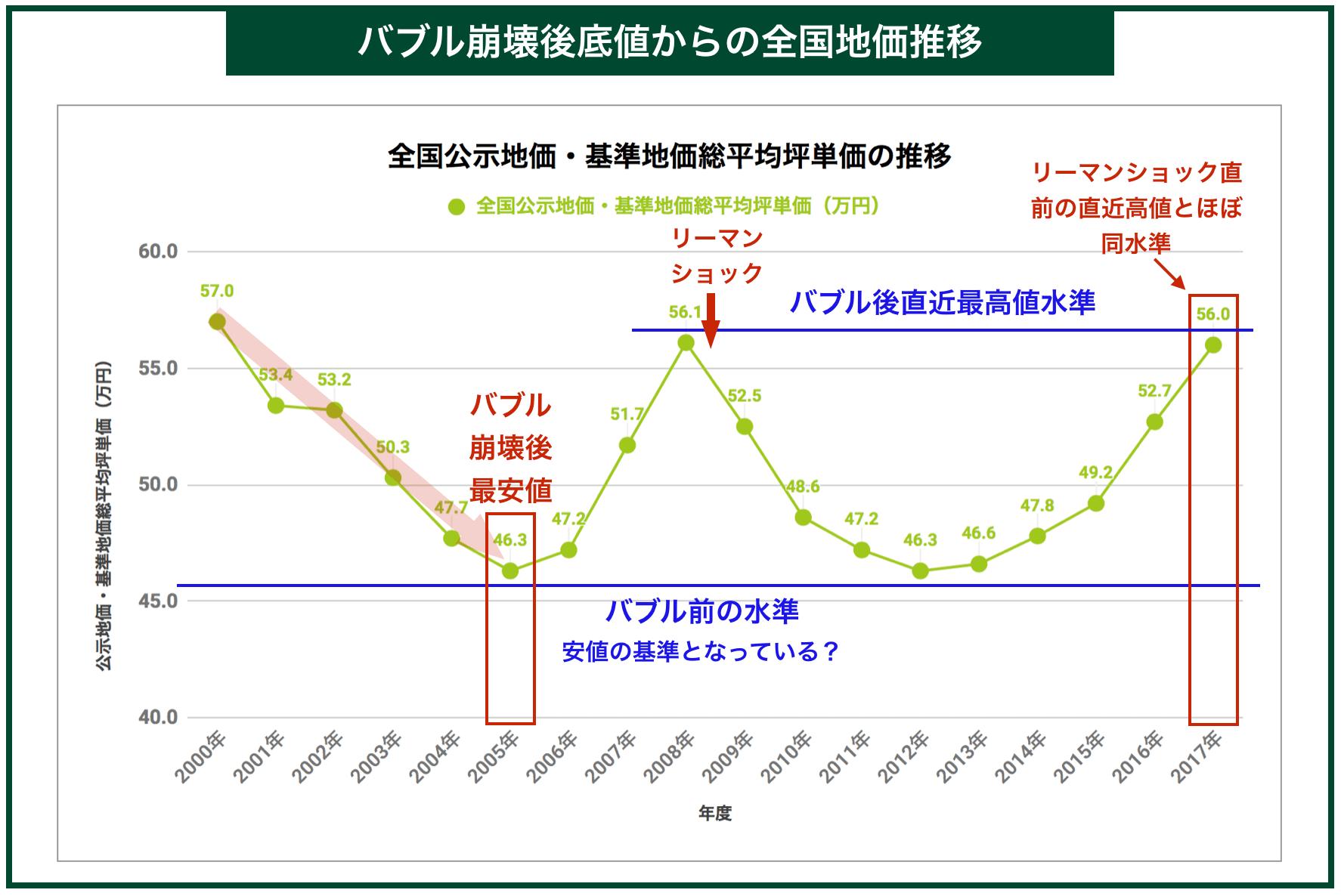 バブル崩壊後底値からの全国地価推移