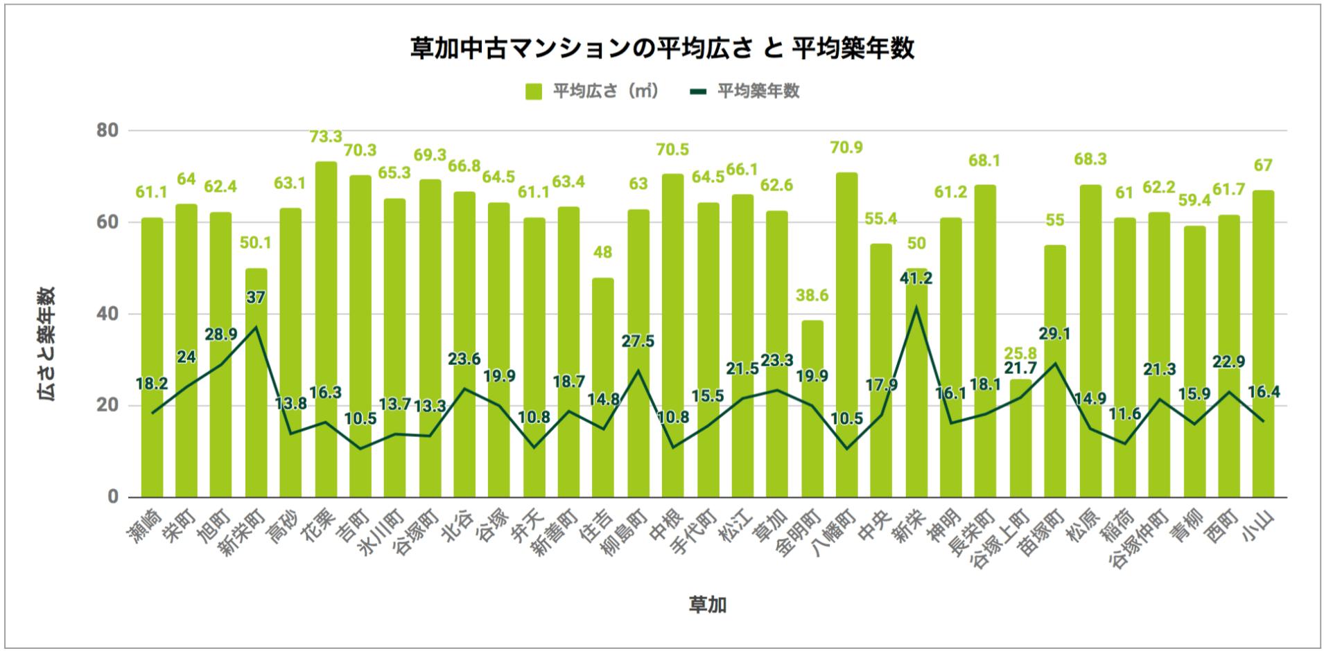 草加「中古マンションの平均広さと平均築年数」