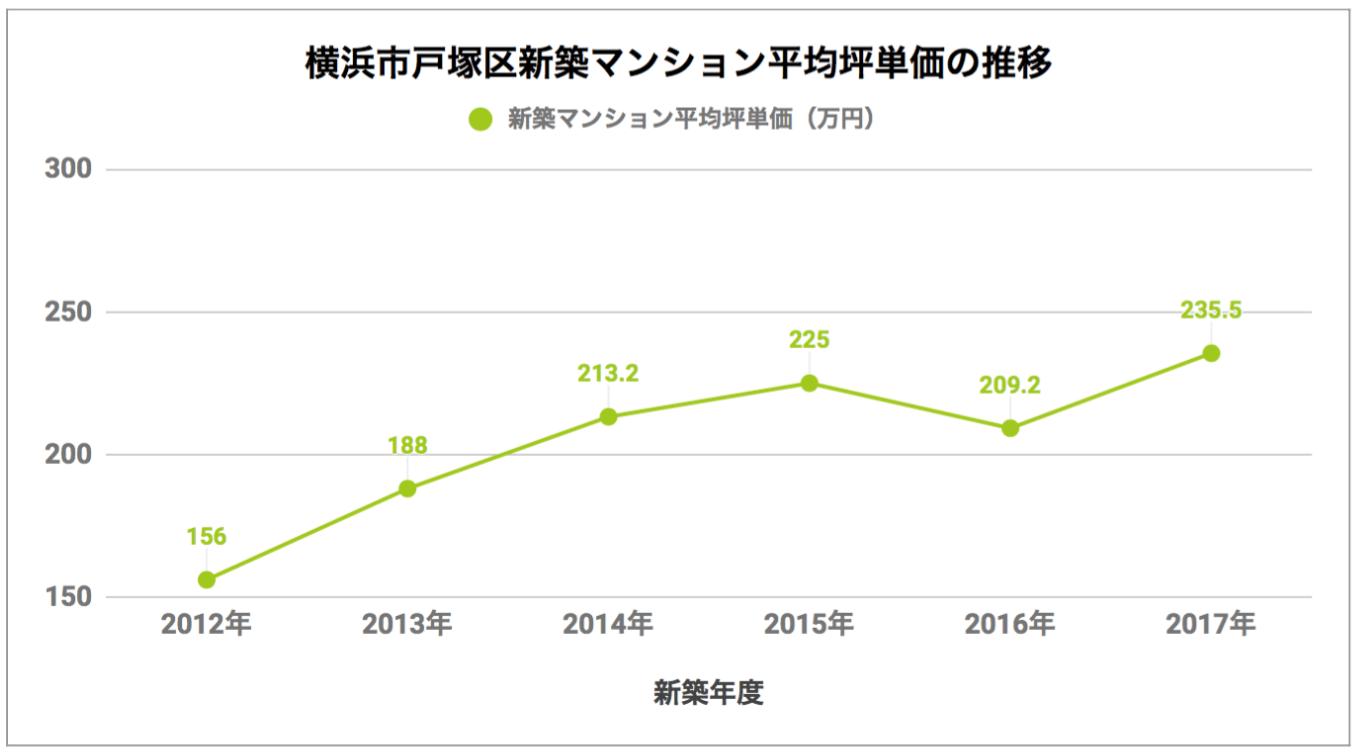 戸塚区「新築マンション平均坪単価の推移」