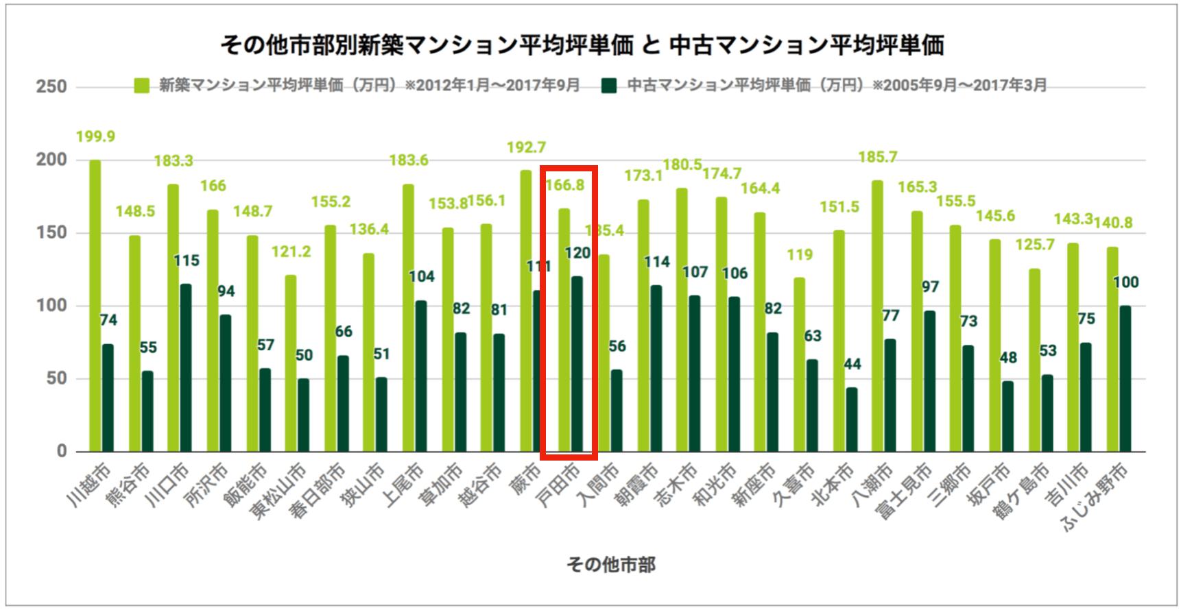 その他市部別「新築マンション平均坪単価と中古マンション平均坪単価」