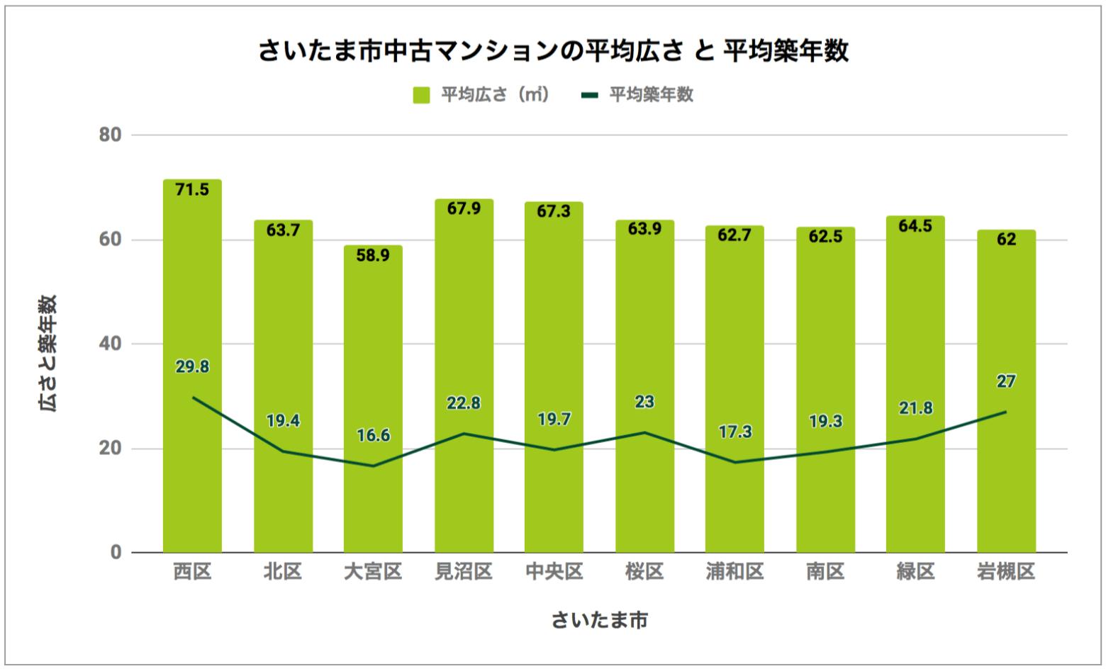 さいたま市「中古マンションの平均広さと平均築年数」