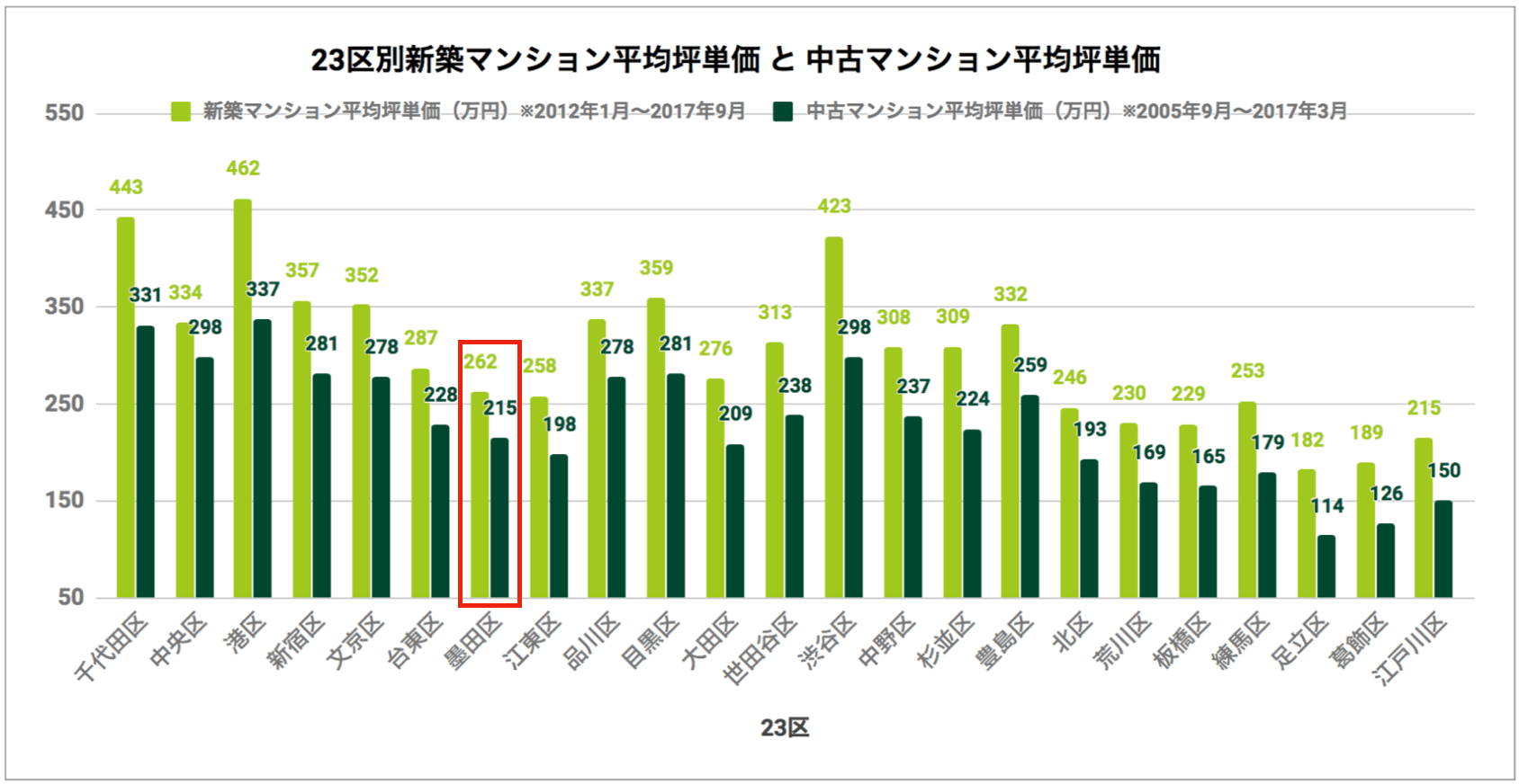 23区別「新築マンション平均坪単価と中古マンション平均坪単価」