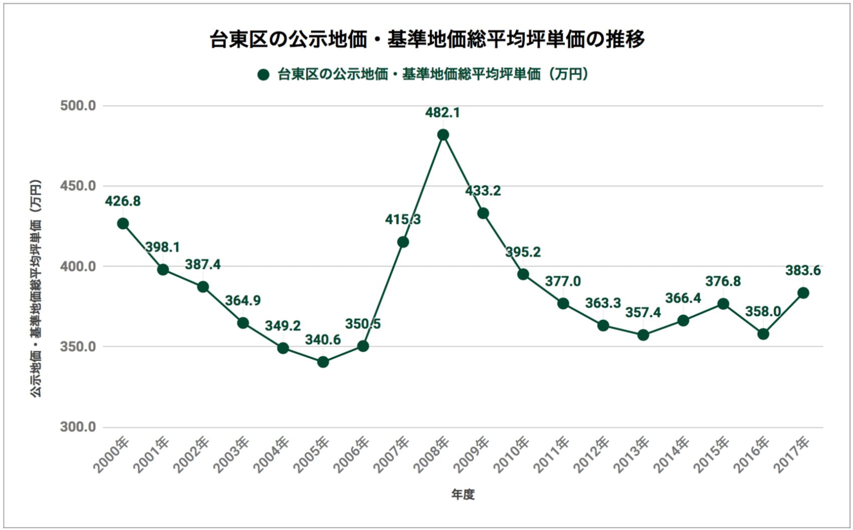 台東区の公示地価・基準地価総平均坪単価の推移