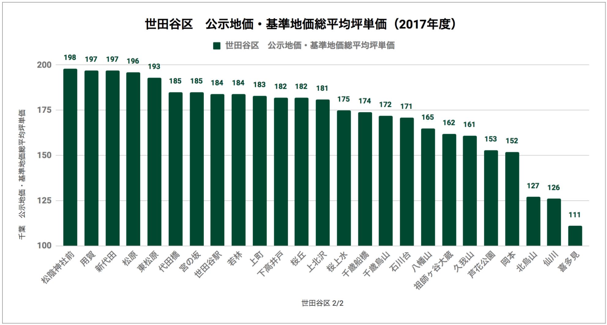 世田谷区「公示地価・基準地価総平均坪単価(2017年度)」