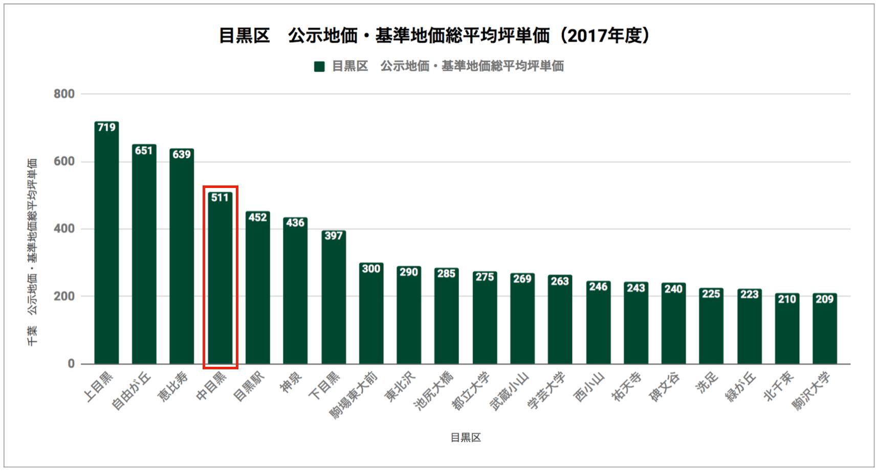 目黒区「公示地価・基準地価総平均坪単価(2017年度)」
