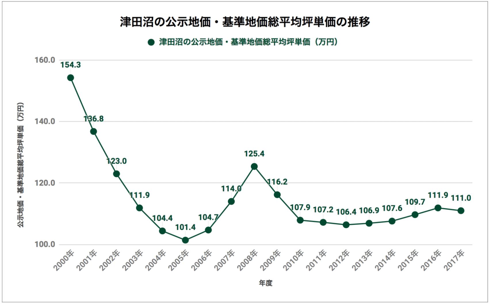 津田沼の公示地価・基準地価総平均坪単価の推移