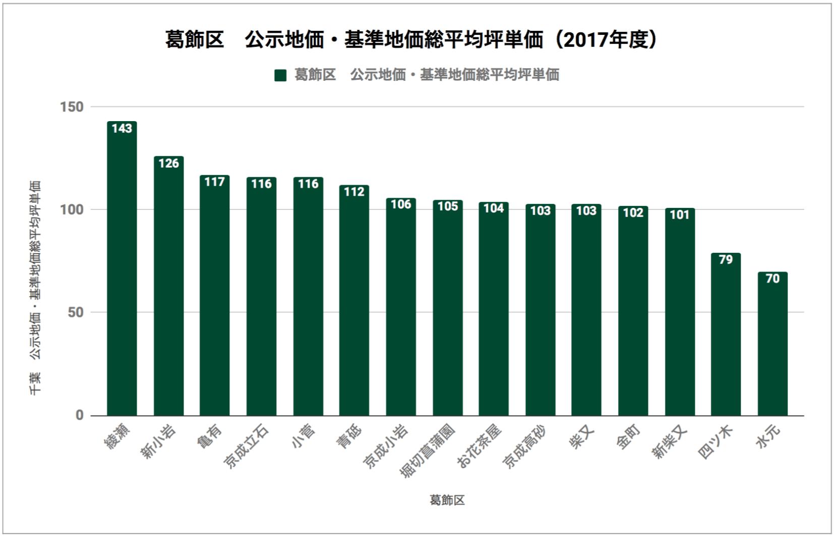 葛飾区「公示地価・基準地価総平均坪単価(2017年度)」