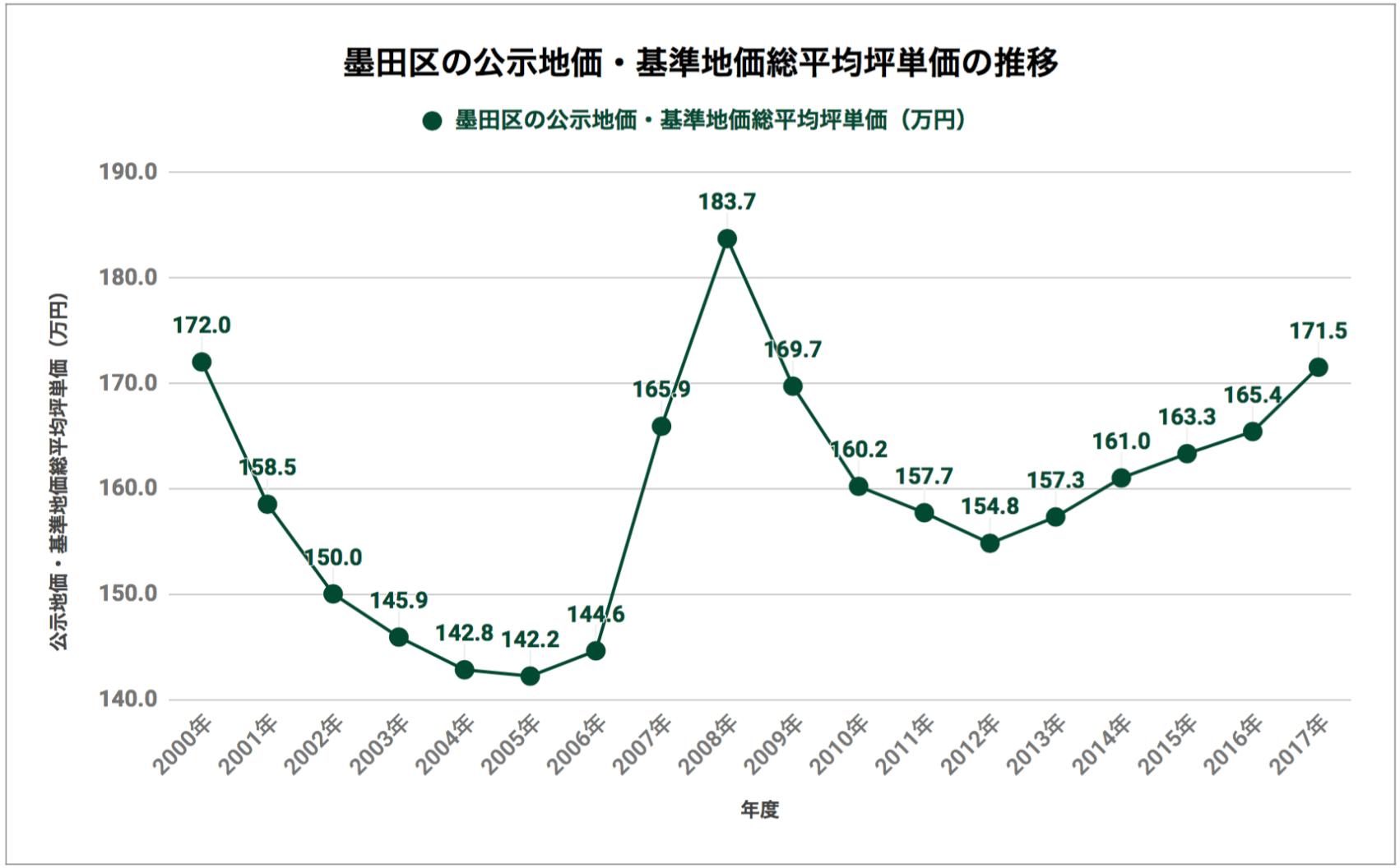 墨田区の公示地価・基準地価総平均坪単価の推移