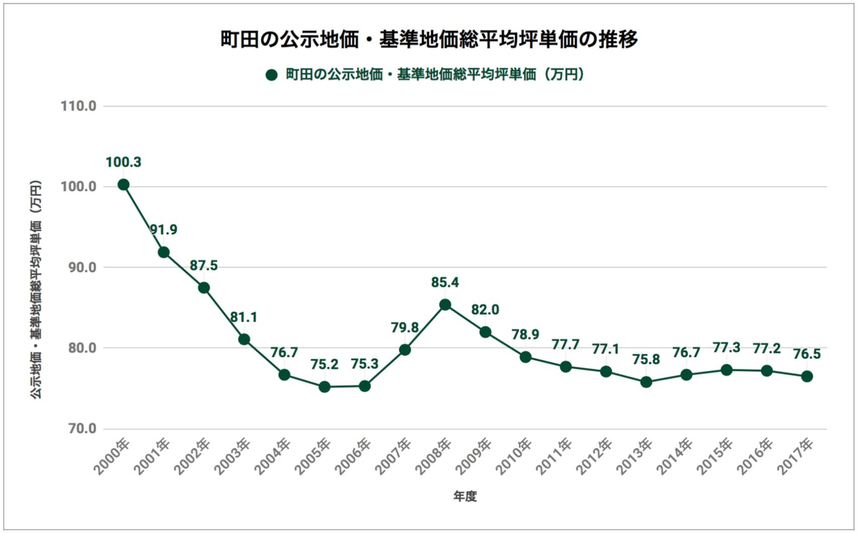 町田の公示地価・基準地価総平均坪単価の推移