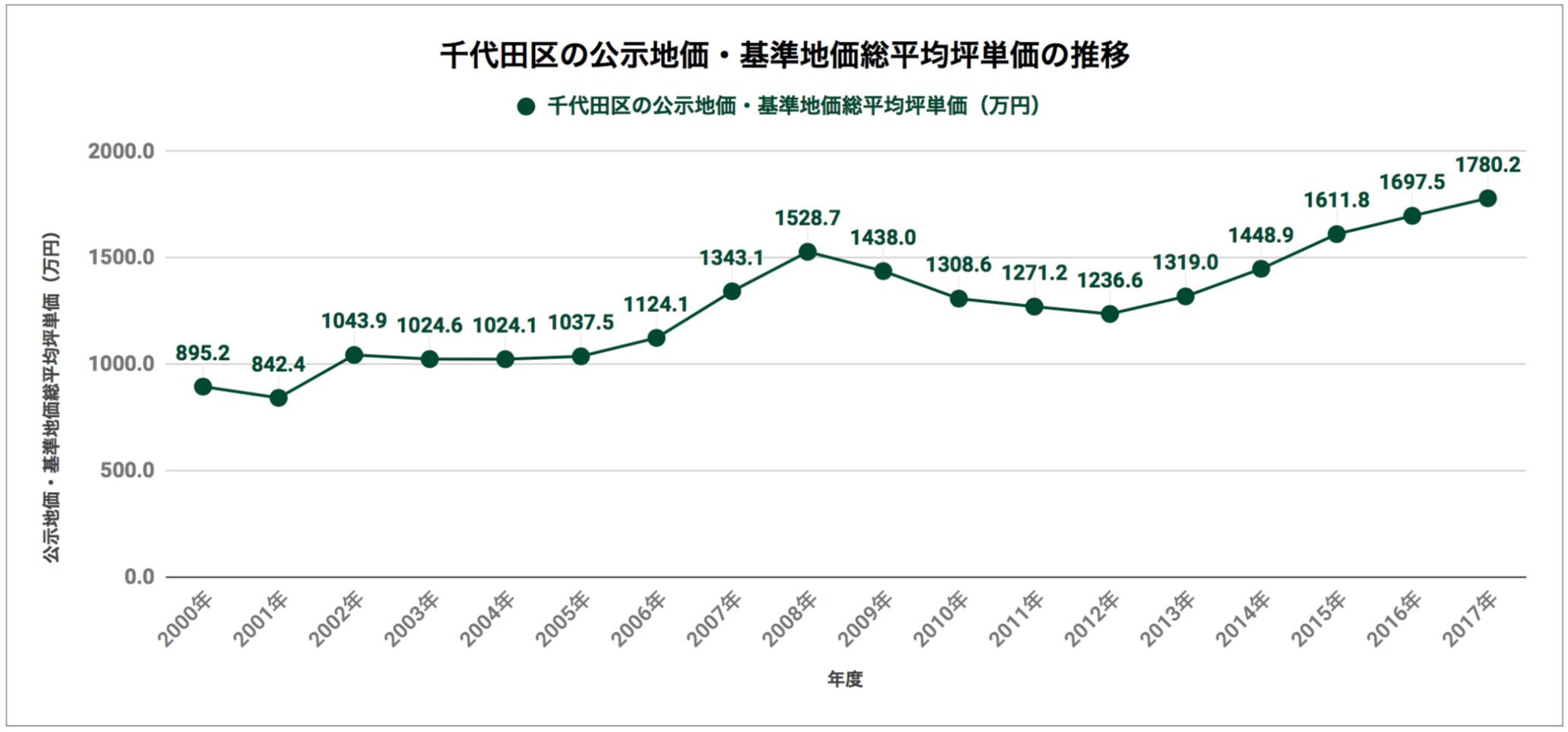 千代田区の公示地価・基準地価総平均坪単価の推移