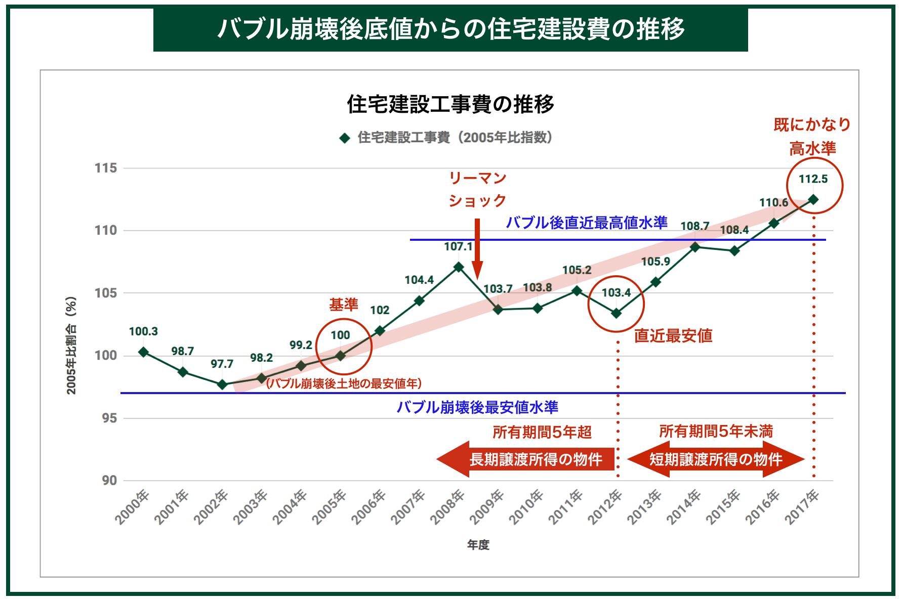 バブル崩壊後底値からの住宅建設費の推移