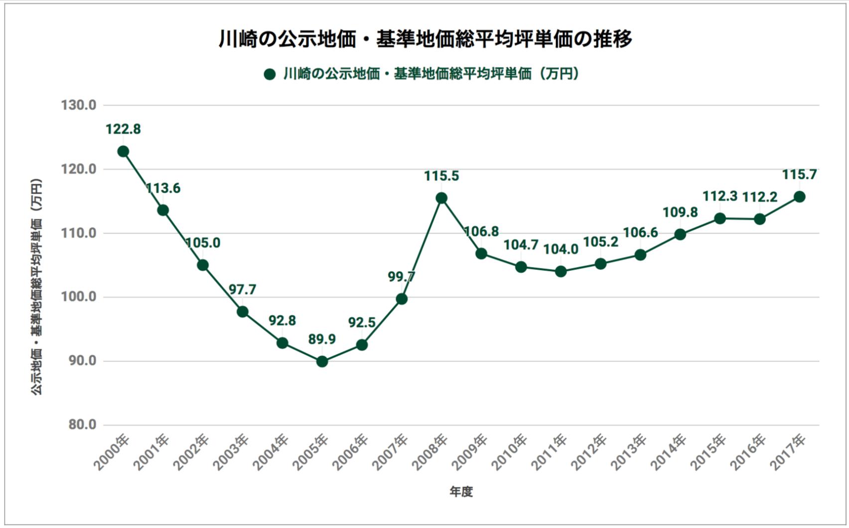川崎の公示地価・基準地価総平均坪単価の推移