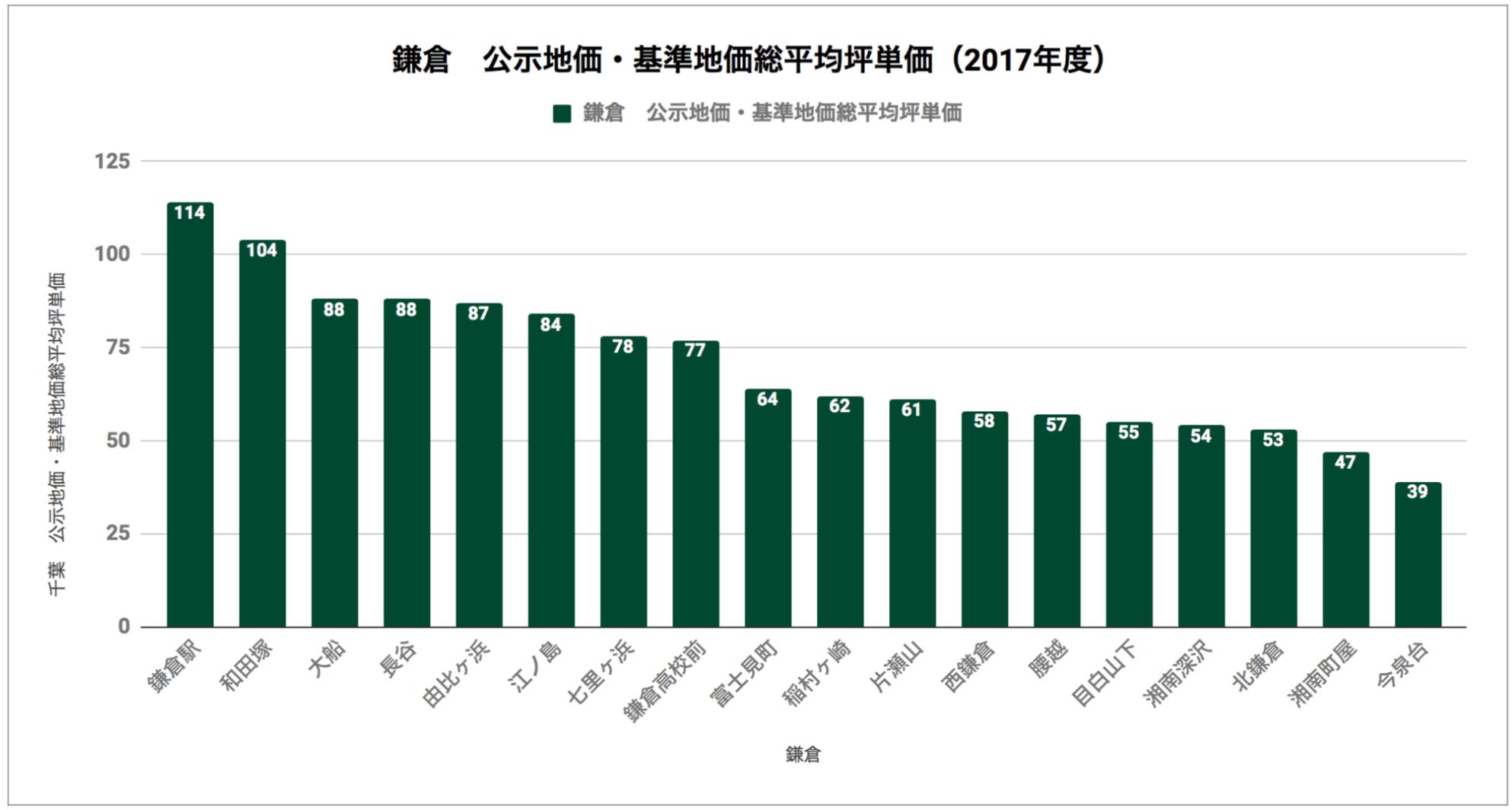 鎌倉「公示地価・基準地価総平均坪単価(2017年度)」