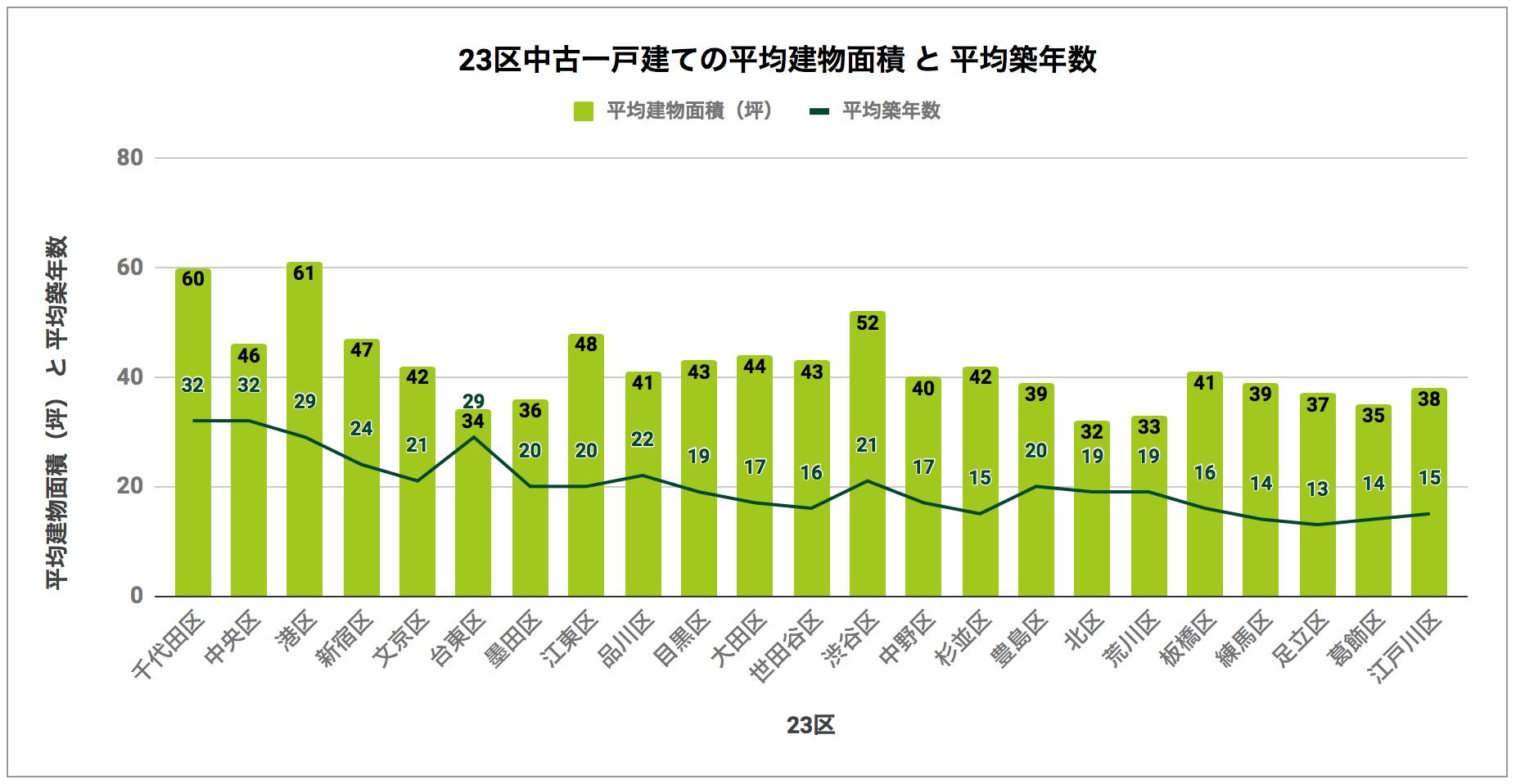 23区中古一戸建ての平均建物面積と平均築年数