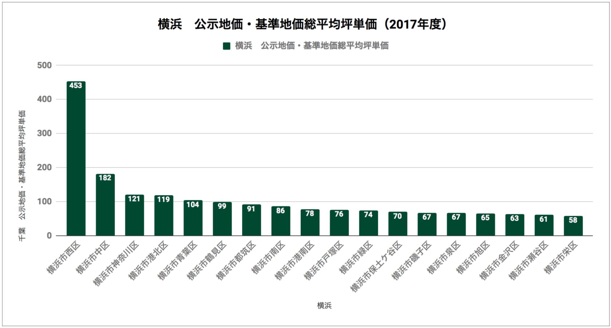 横浜「公示地価・基準地価総平均坪単価(2017年度)」