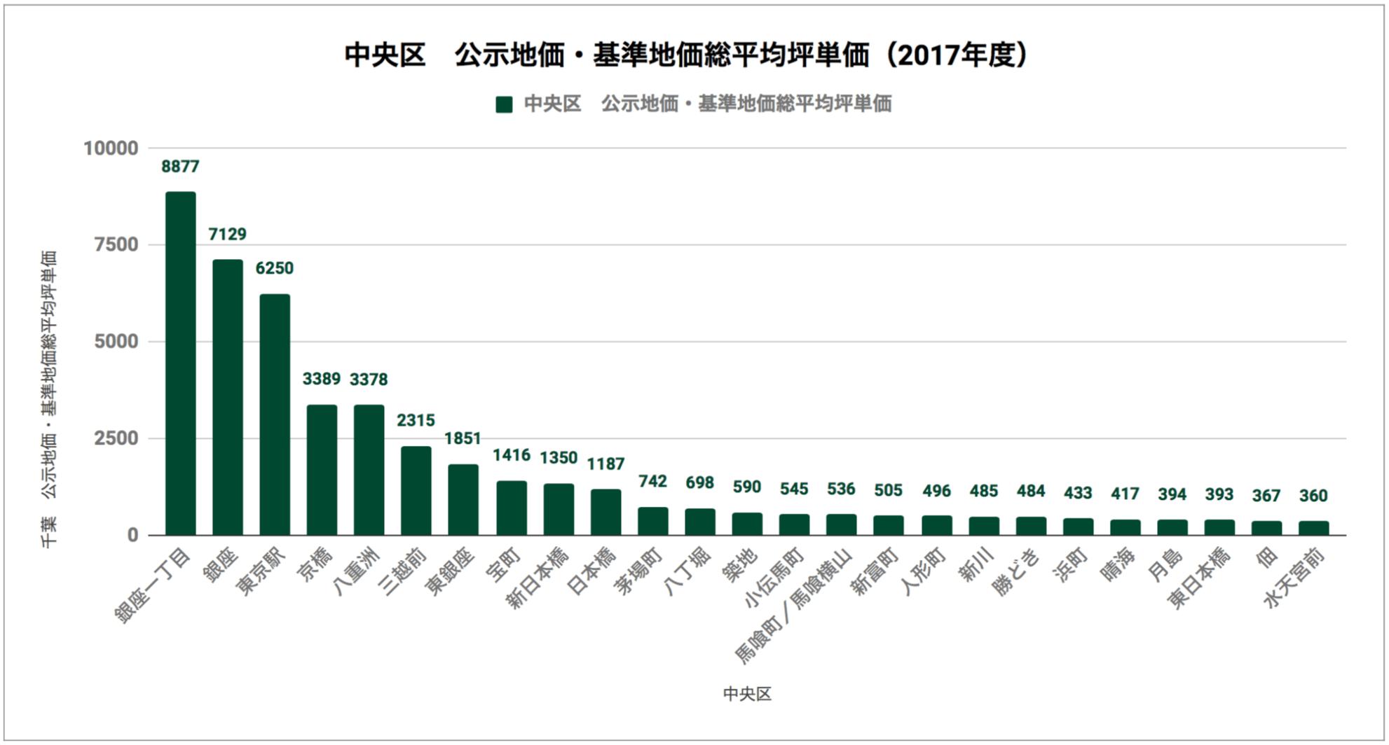 中央区「公示地価・基準地価総平均坪単価(2017年度)」