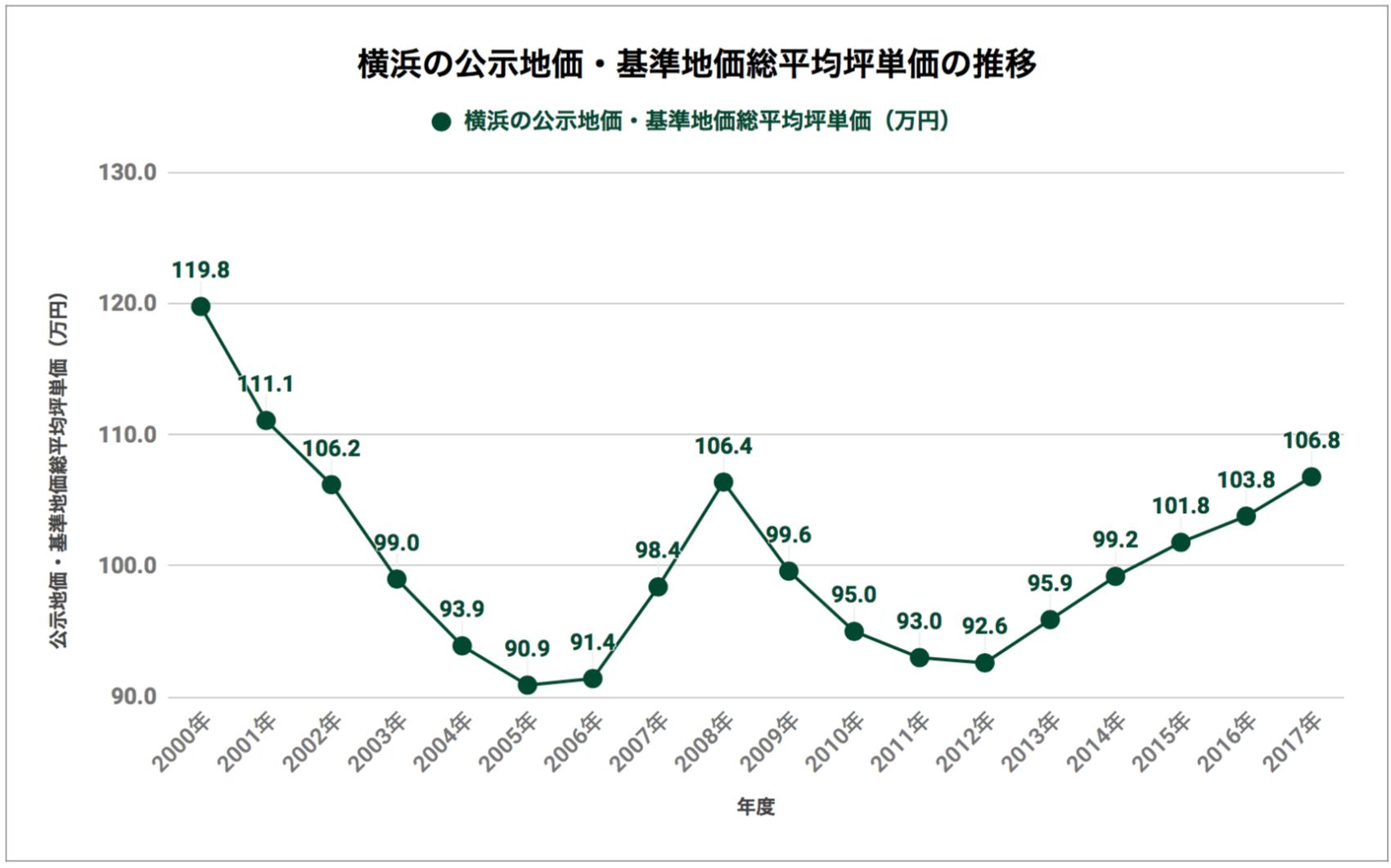 横浜の公示地価・基準地価総平均坪単価の推移