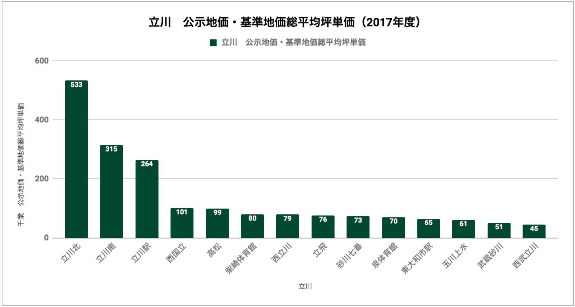 立川「公示地価・基準地価総平均坪単価(2017年度)」