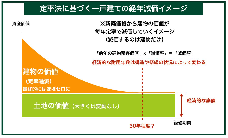 定率法に基づく一戸建ての経年減価イメージ