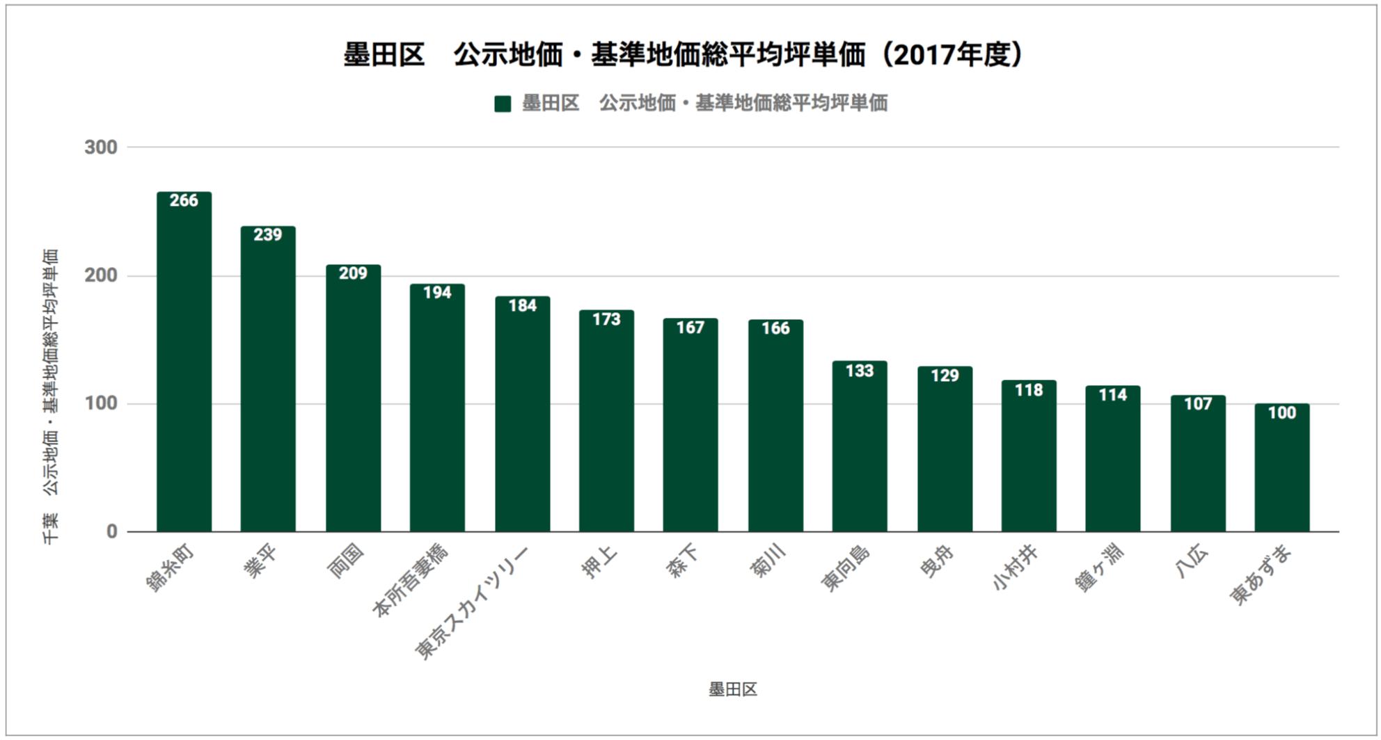 墨田区「公示地価・基準地価総平均坪単価(2017年度)」