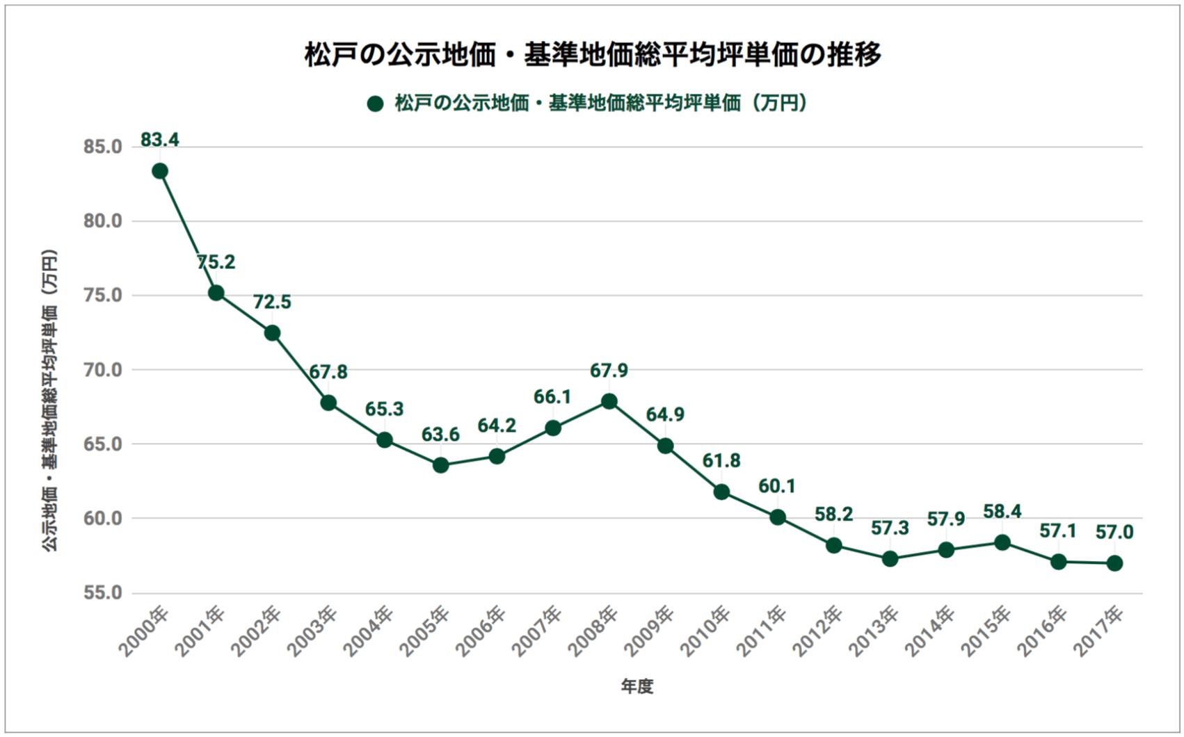 松戸の公示地価・基準地価総平均坪単価の推移