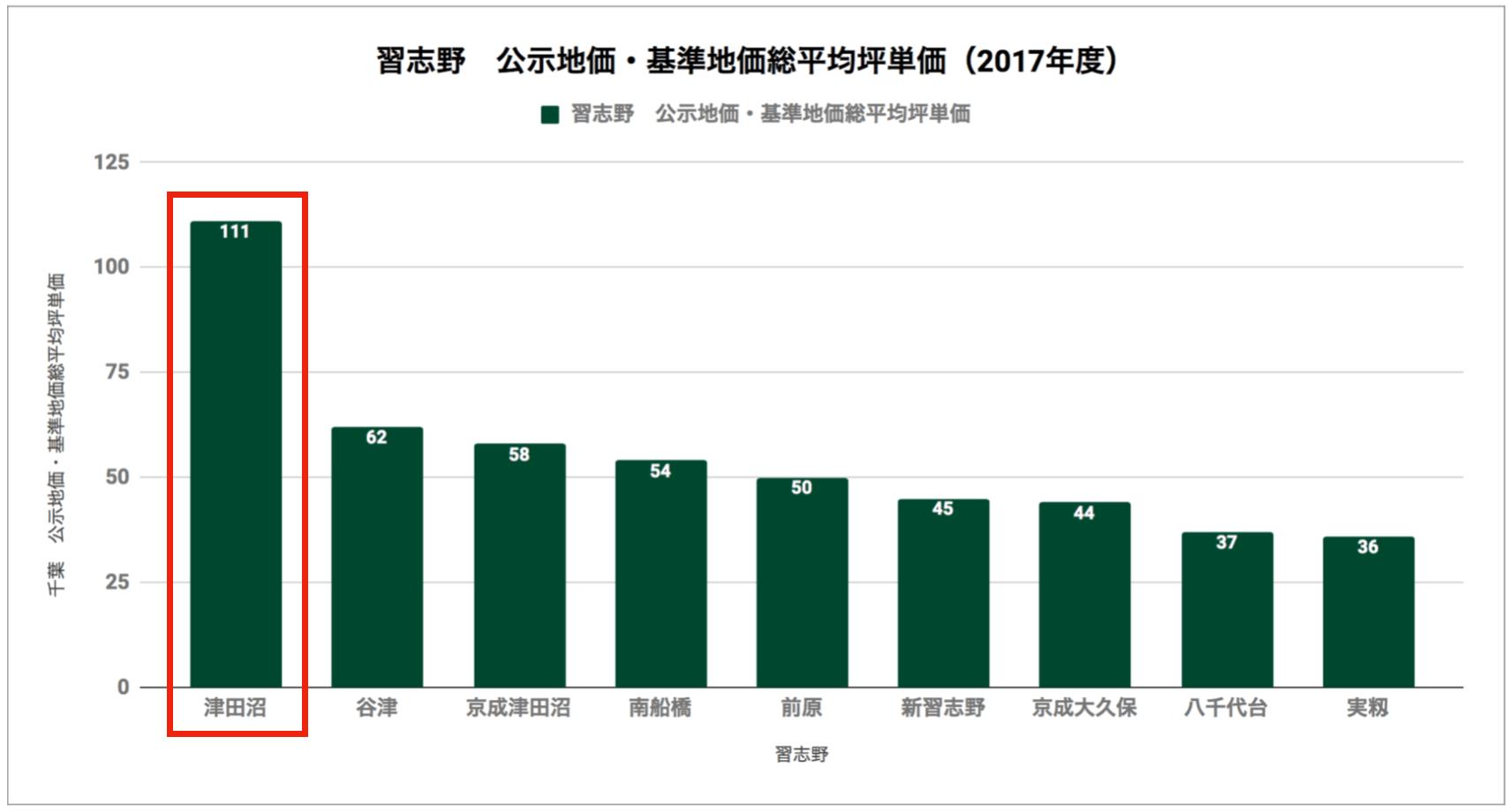 習志野市「公示地価・基準地価総平均坪単価(2017年度)」